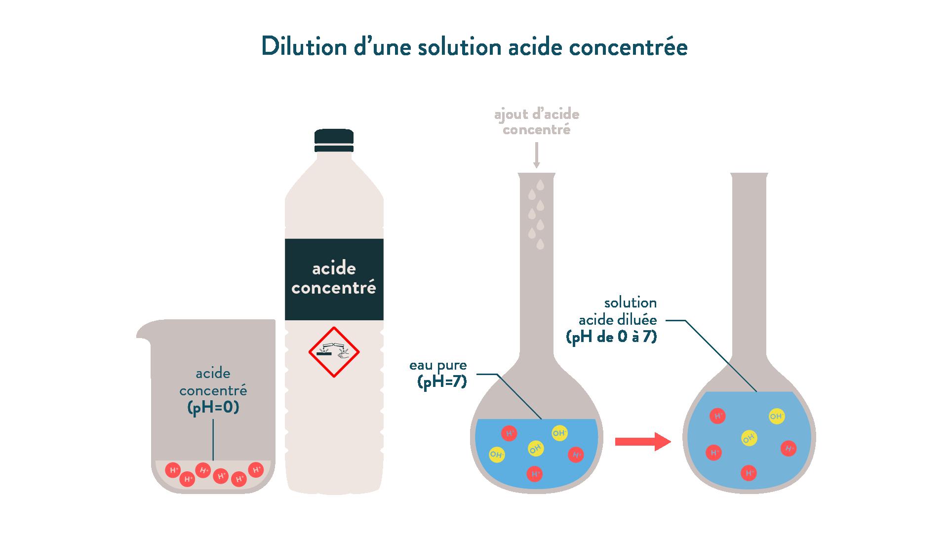 Dilution d'une solution acide concentrée
