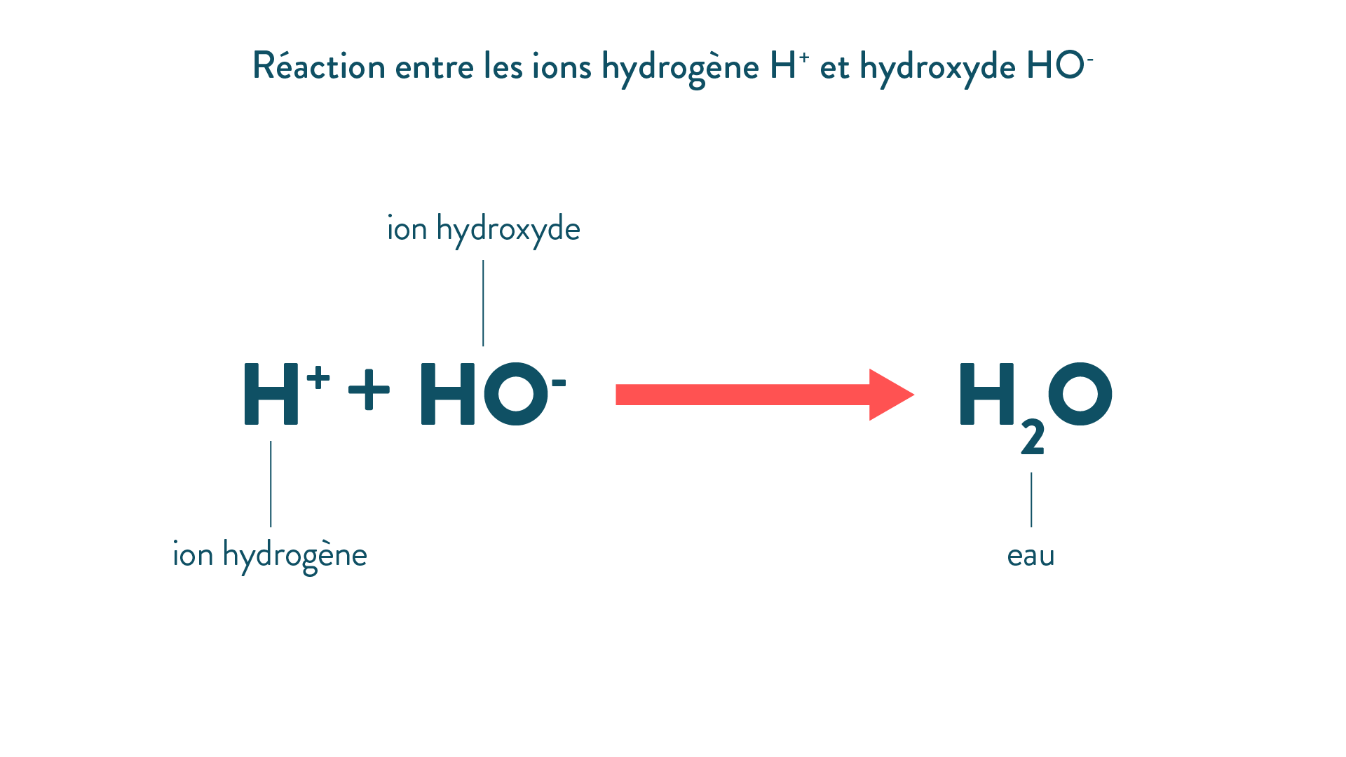Réaction entre les ions hydrogène H+ et hydroxyde HO-