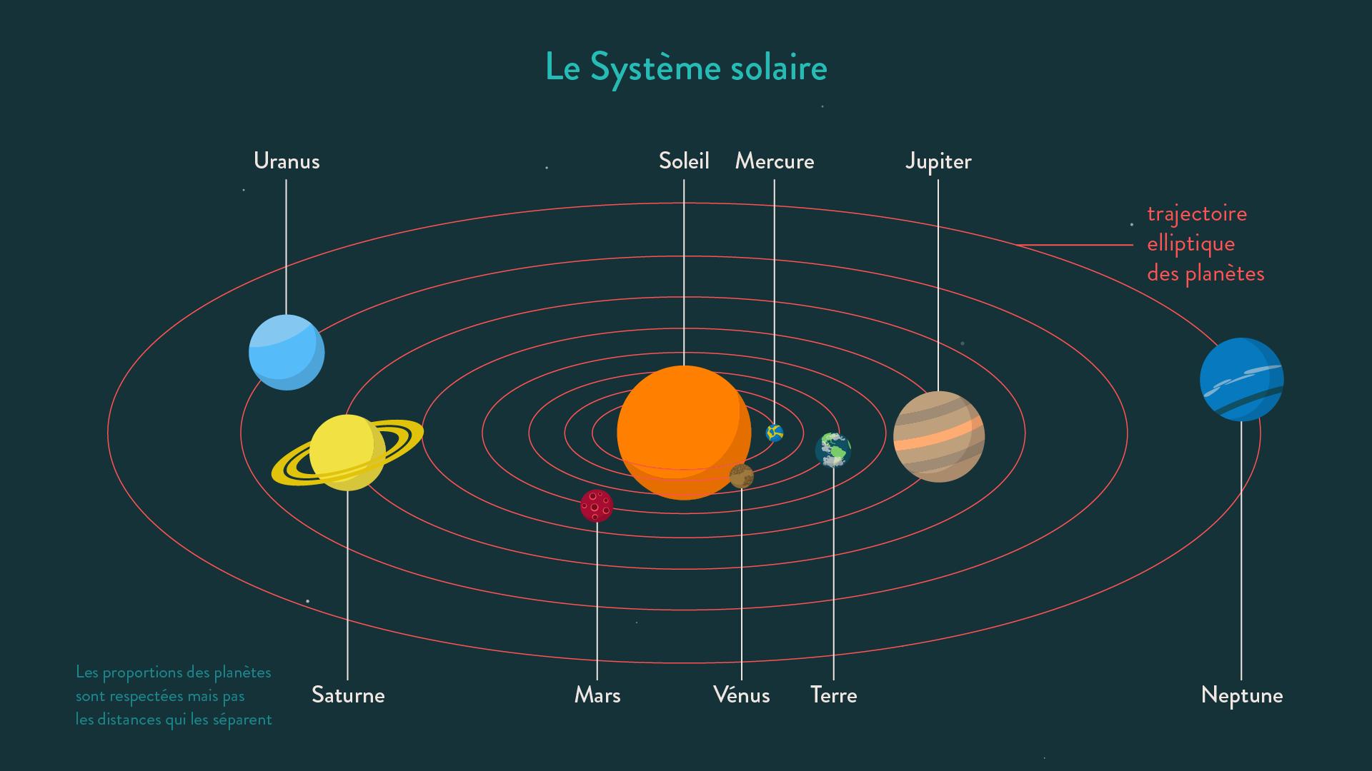 L 39 univers et le syst me solaire fiche de cours schoolmouv for 6eme planete