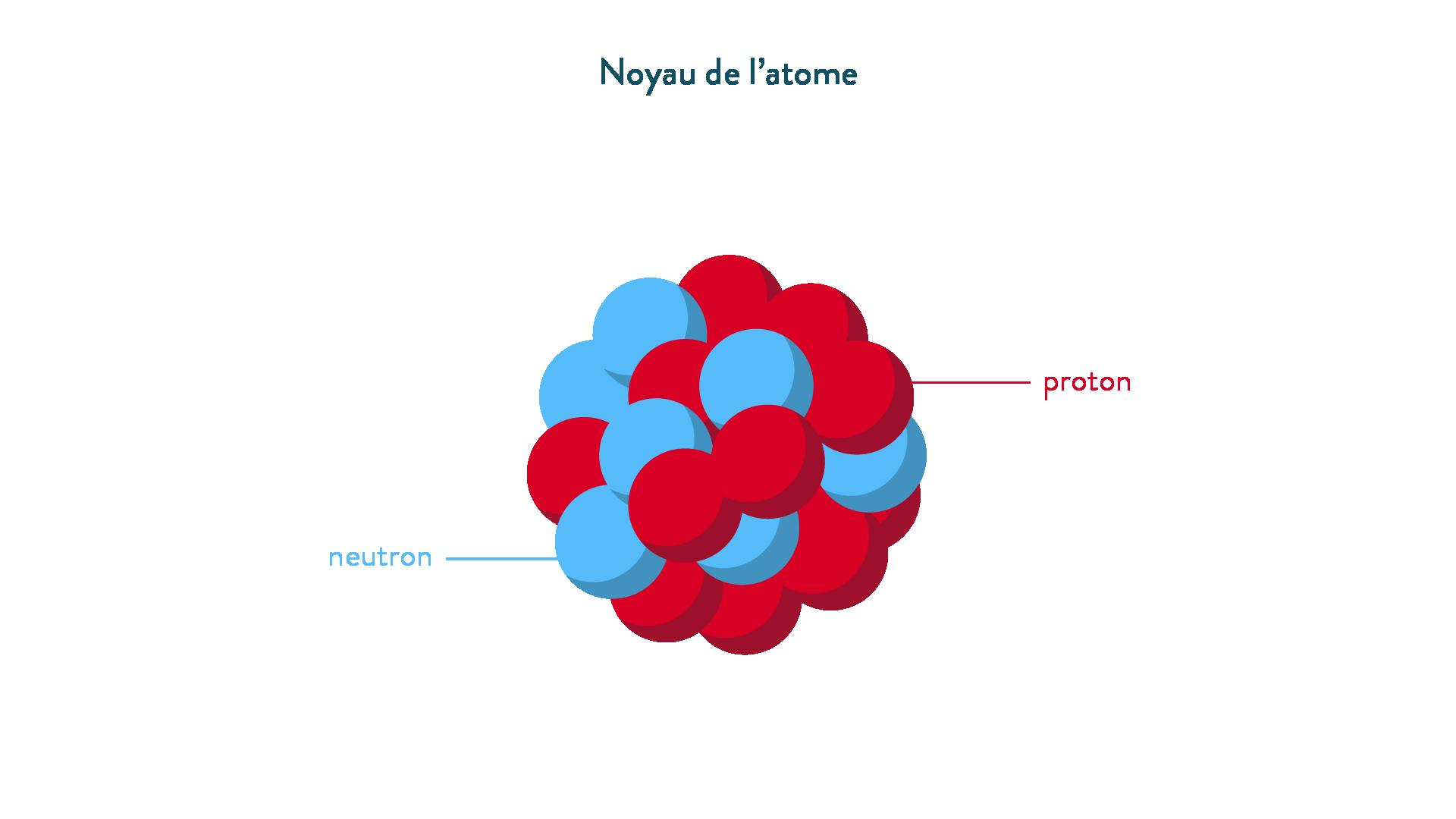 Noyau de l'atome