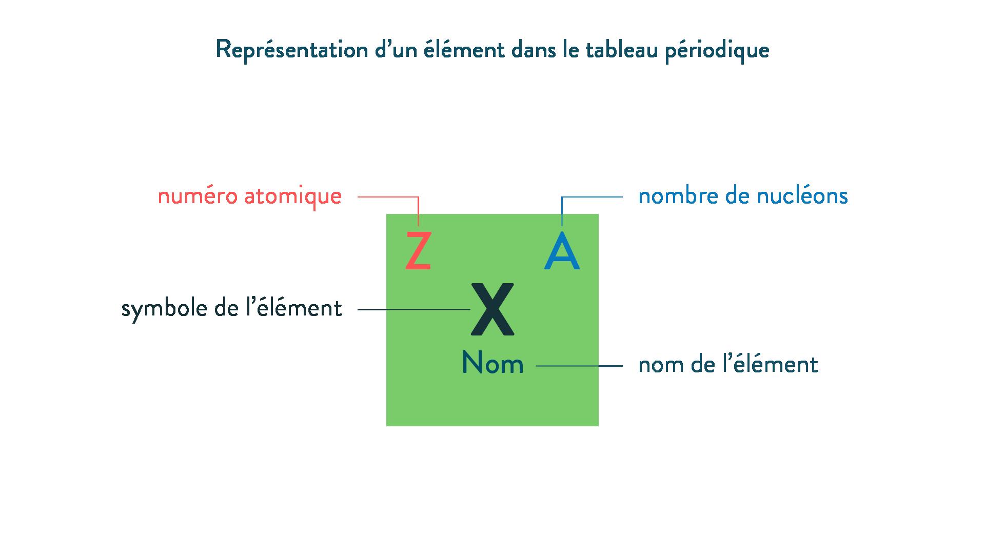 Représentation d'un élément dans le tableau périodique