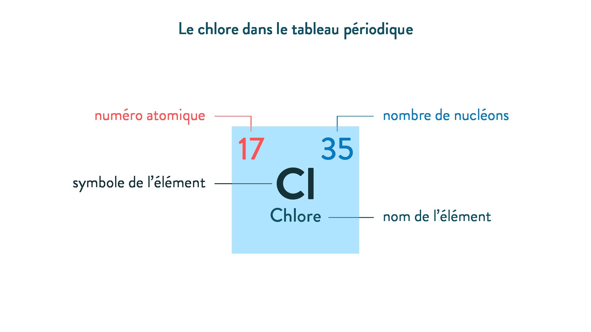 Le chlore dans le tableau périodique