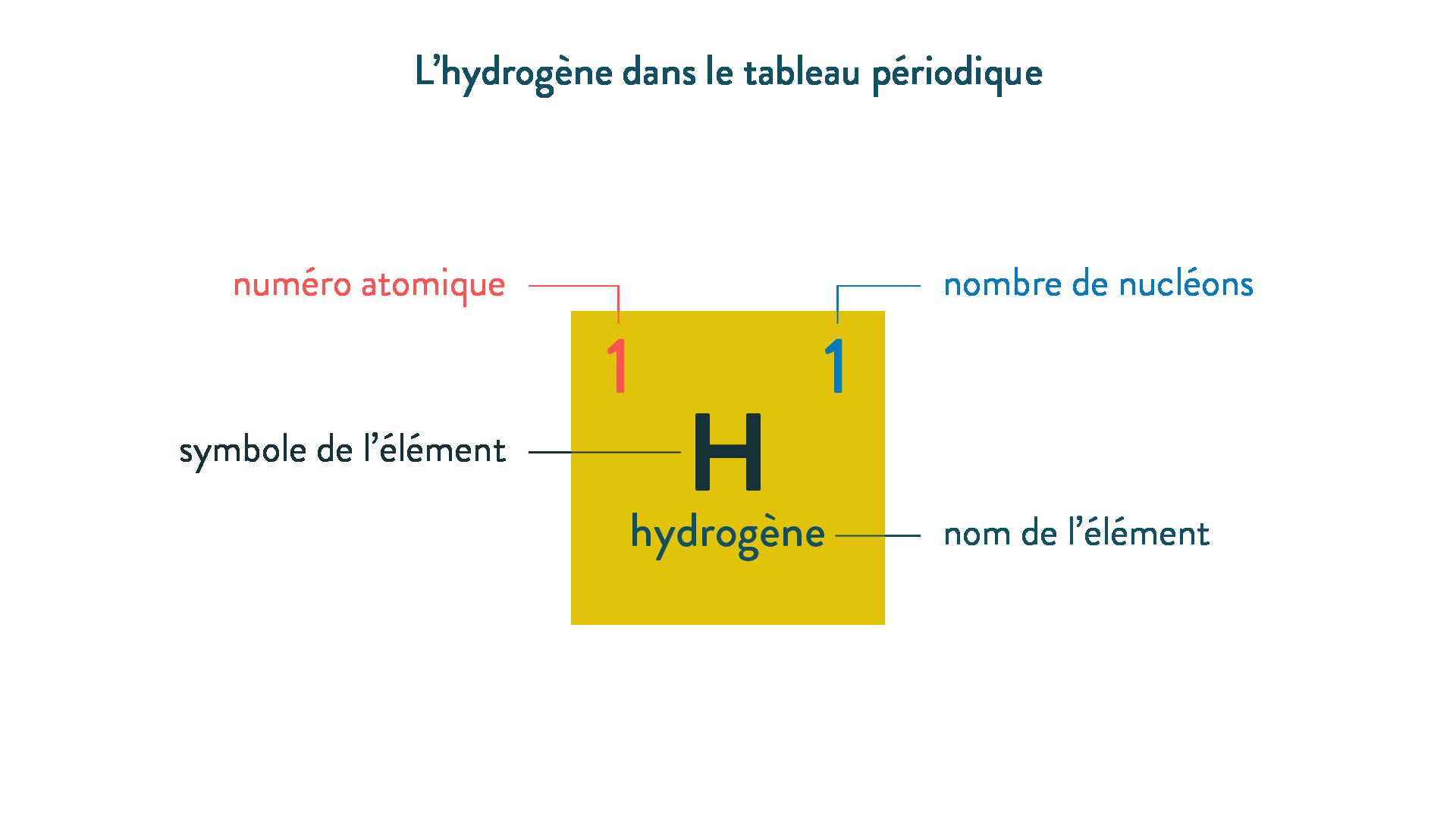 L'hydrogène dans le tableau périodique