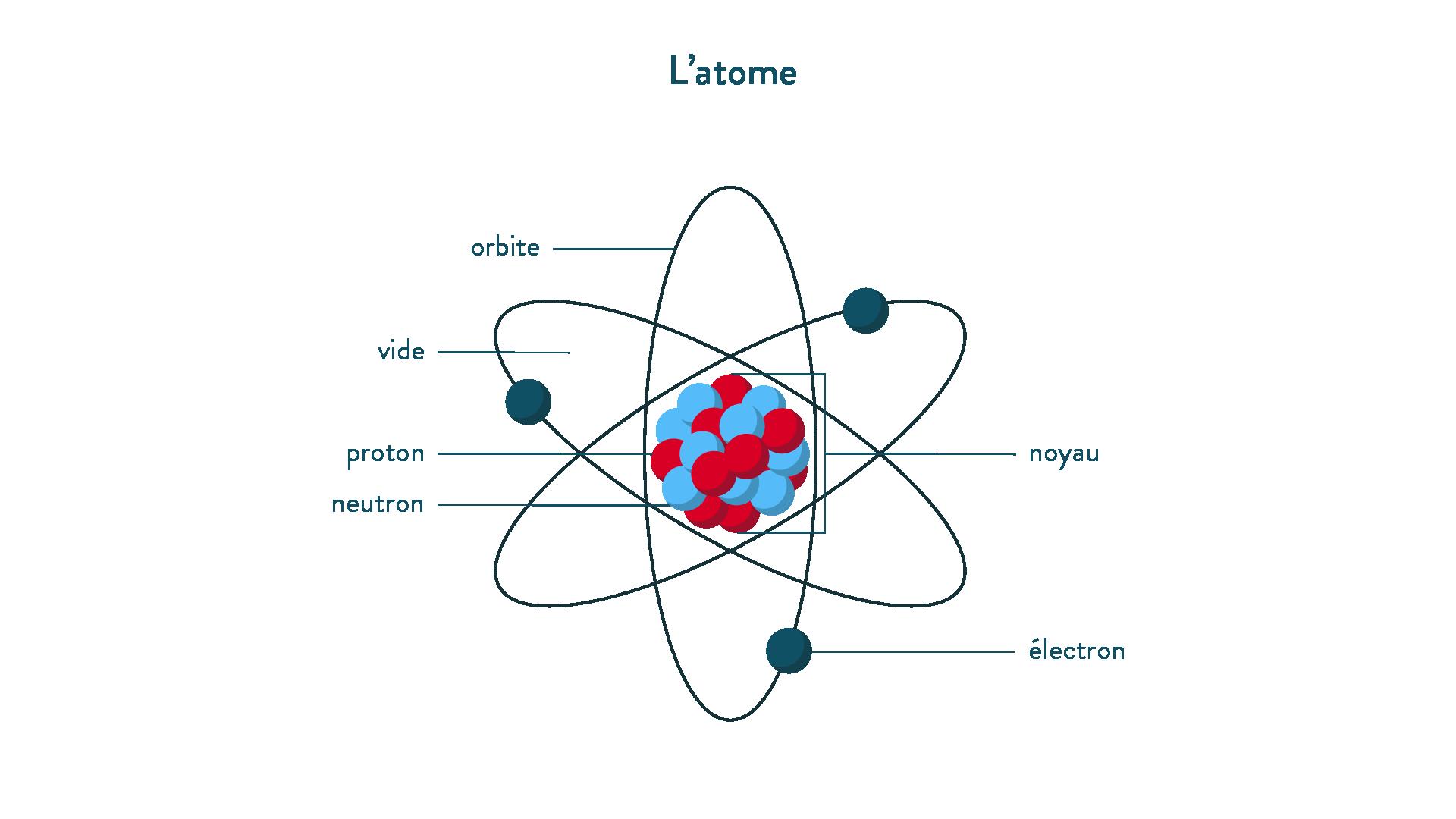 L'atome, orbite, vide, proton, neutron, noyau, électron