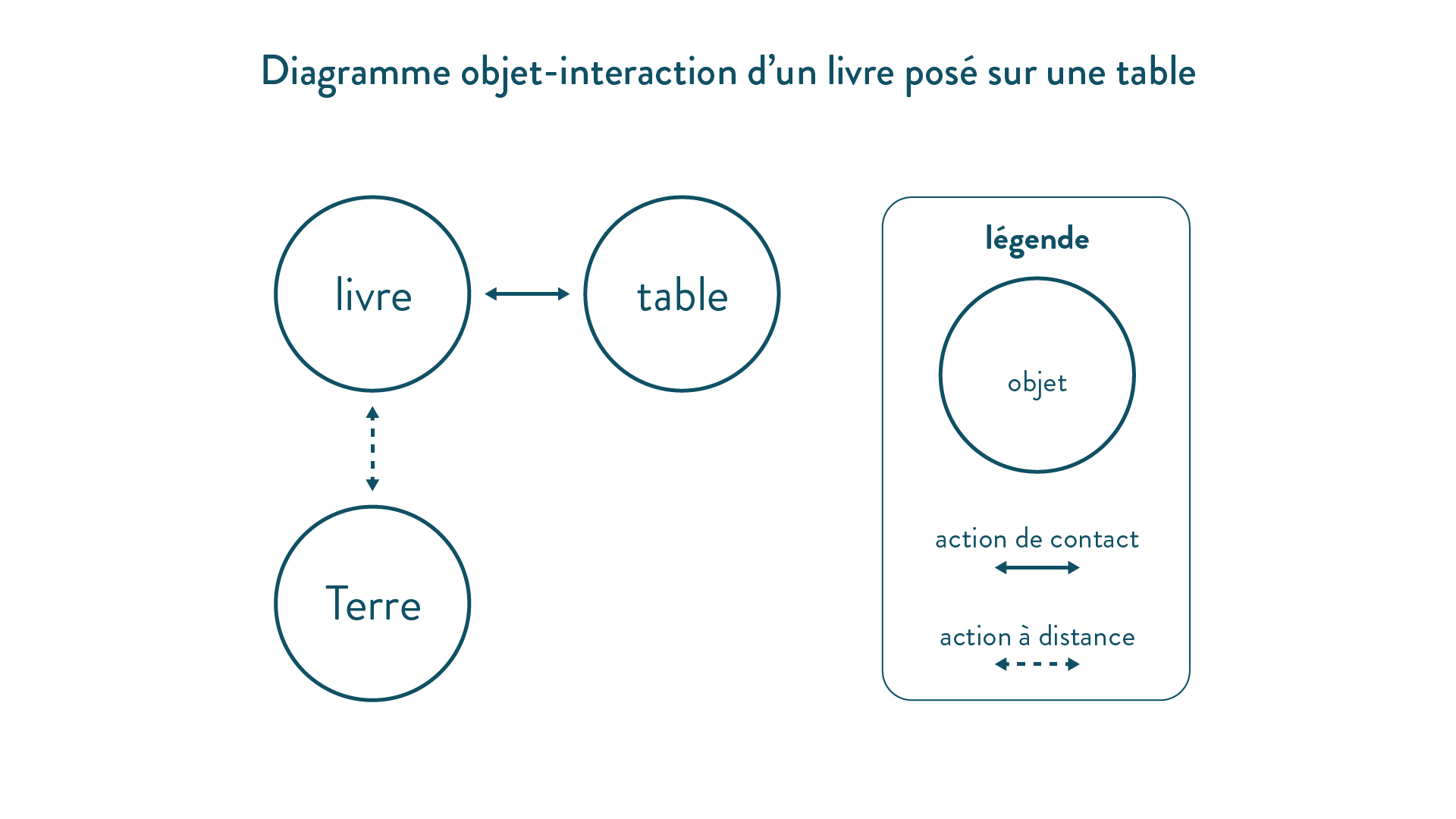 Diagramme objet-interaction d'un livre posé sur une table