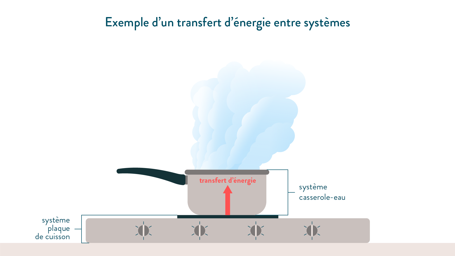Exemple d'un transfert d'énergie entre systèmes