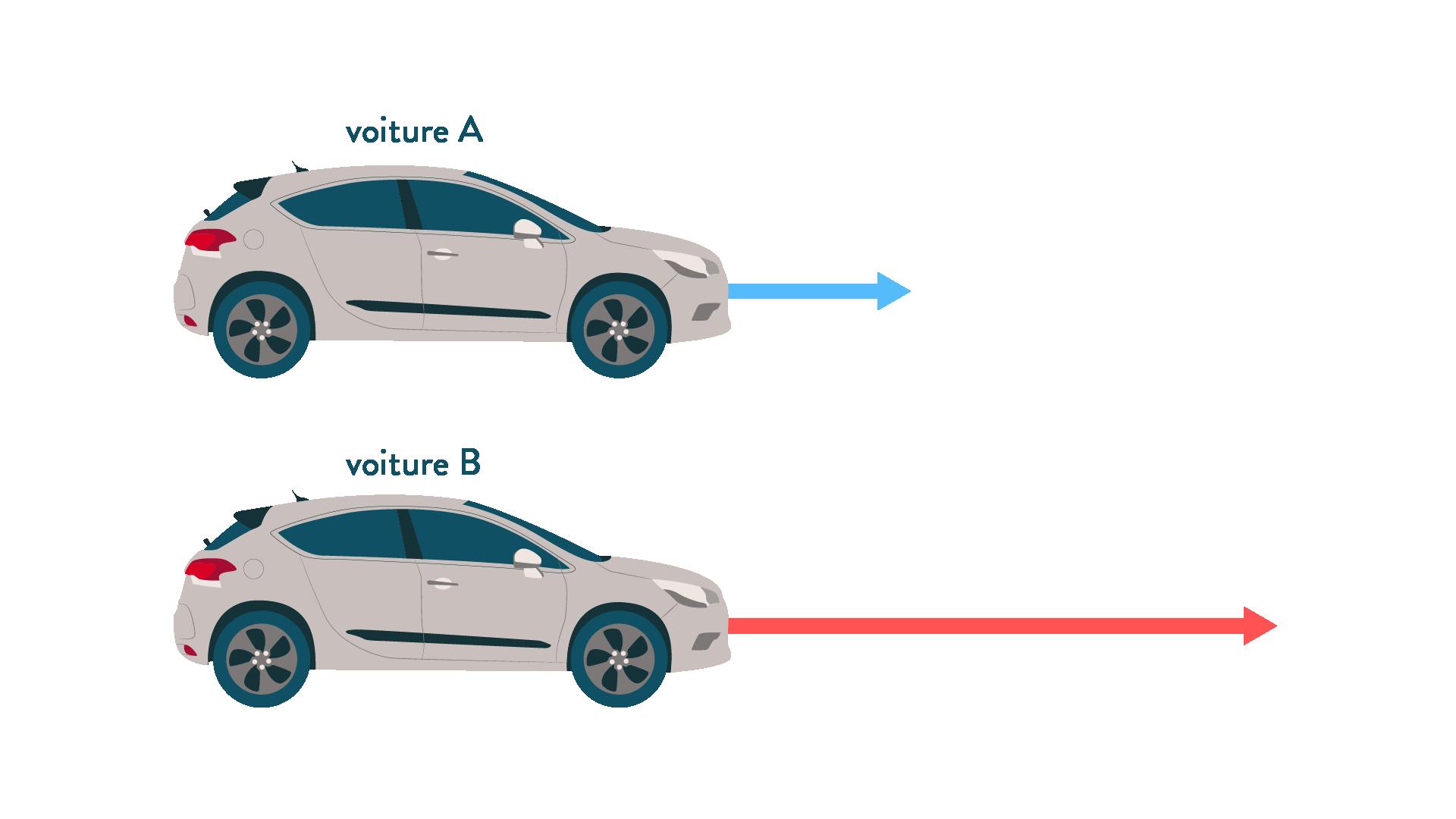 Représentation de différentes vitesses