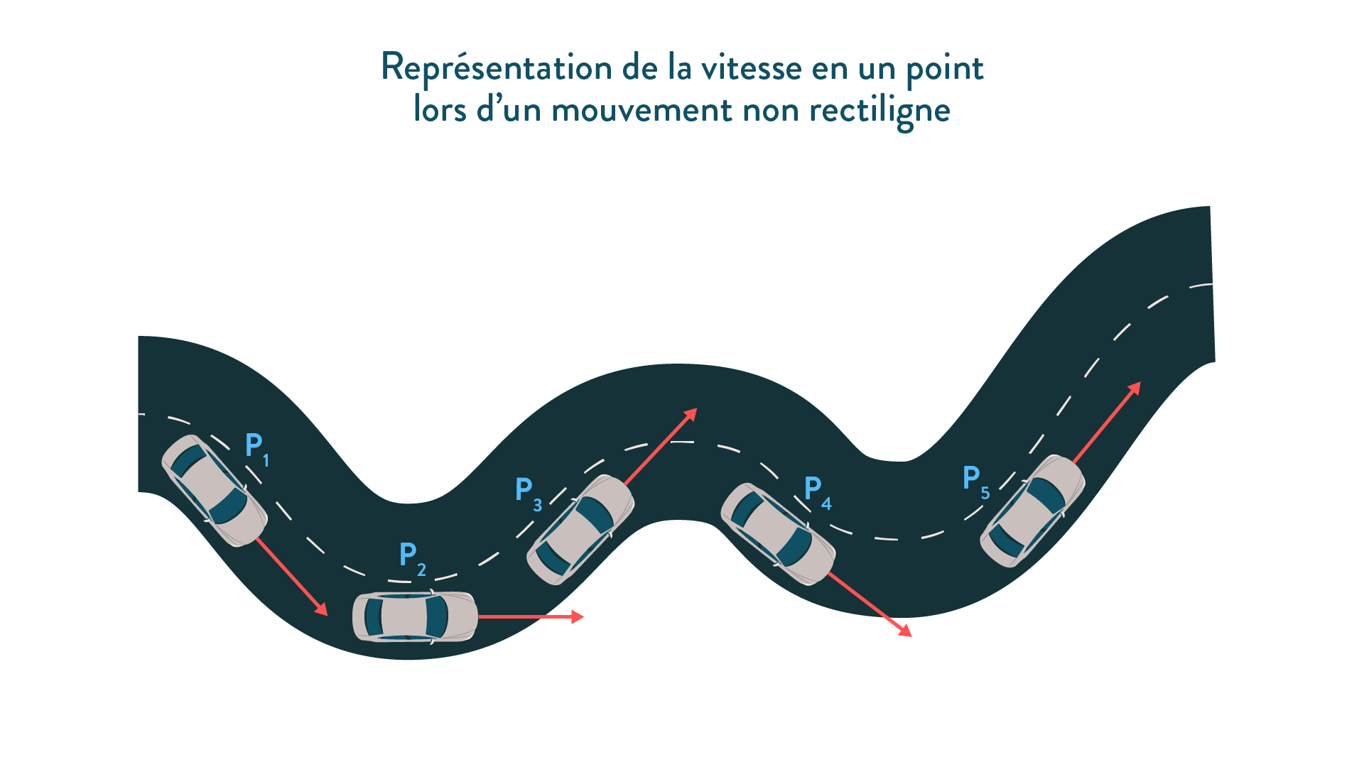 La vitesse en un point lors d'un mouvement non rectiligne