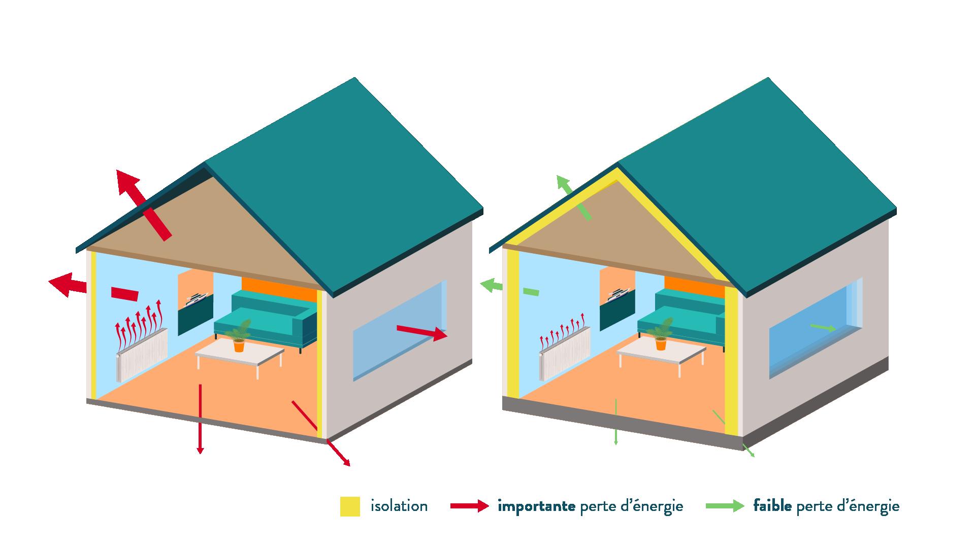 Le rôle de l'isolation d'une maison