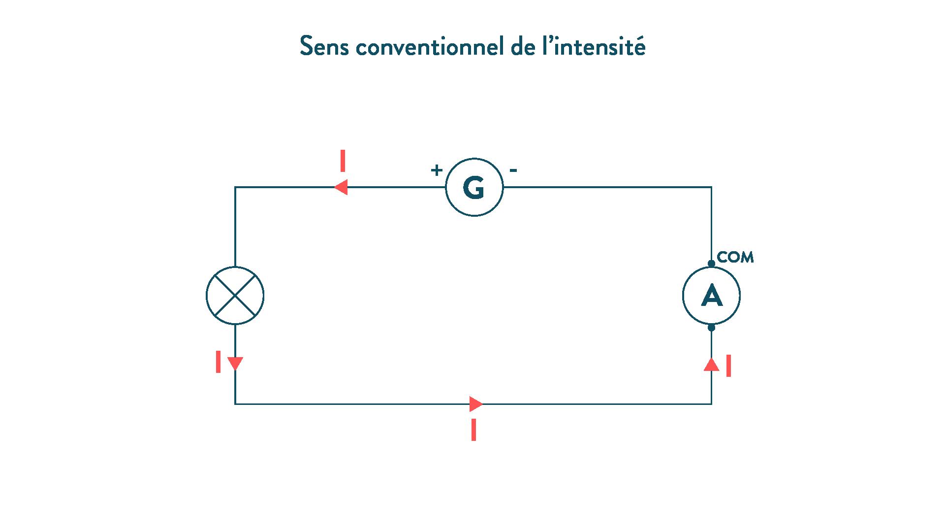 Sens conventionnel de l'intensité dans un circuit