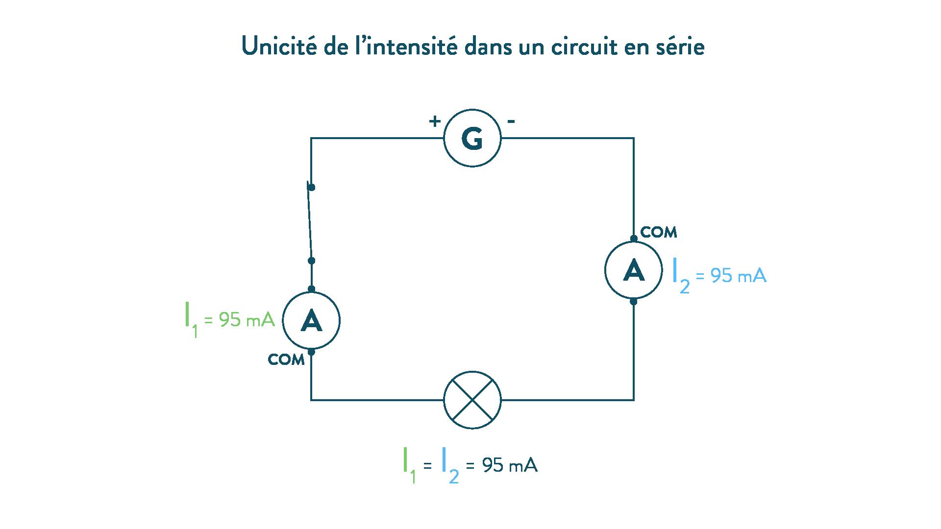 Unicité de l'intensité dans un circuit en série