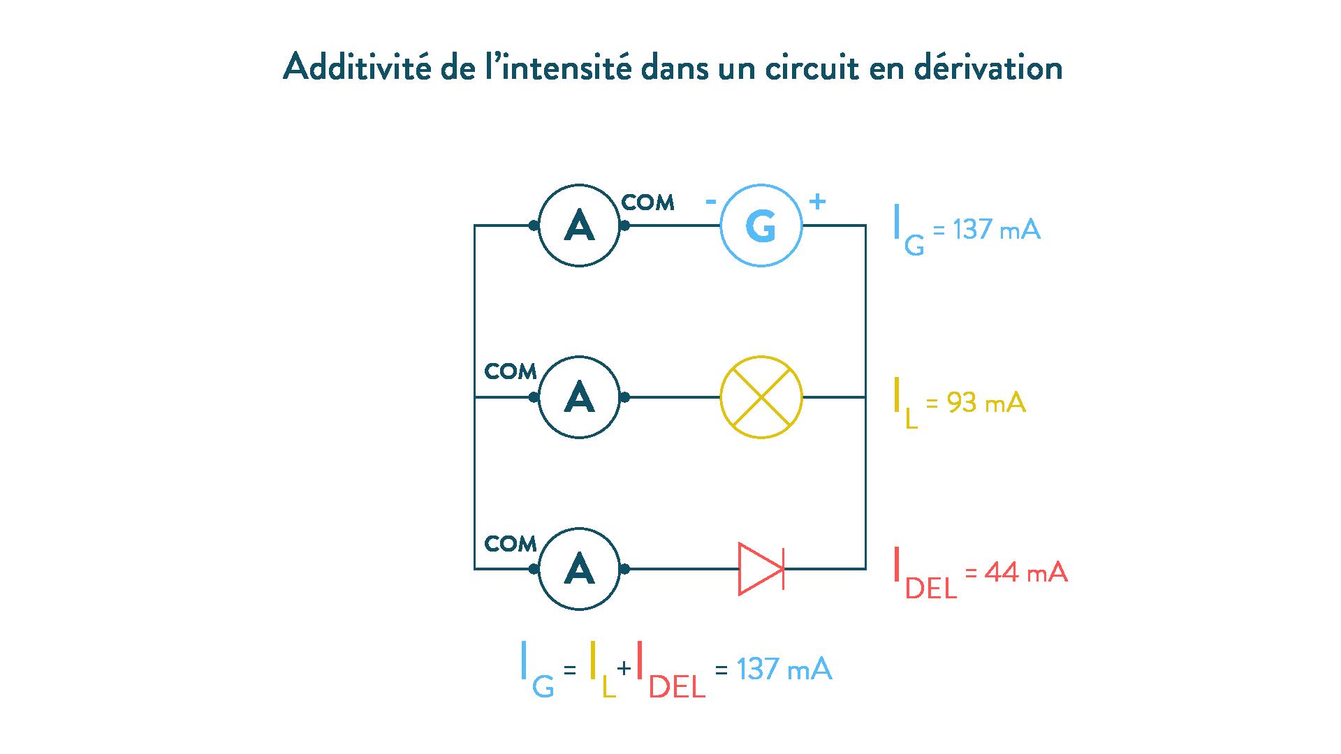 Additivité de l'intensité dans un circuit en dérivation