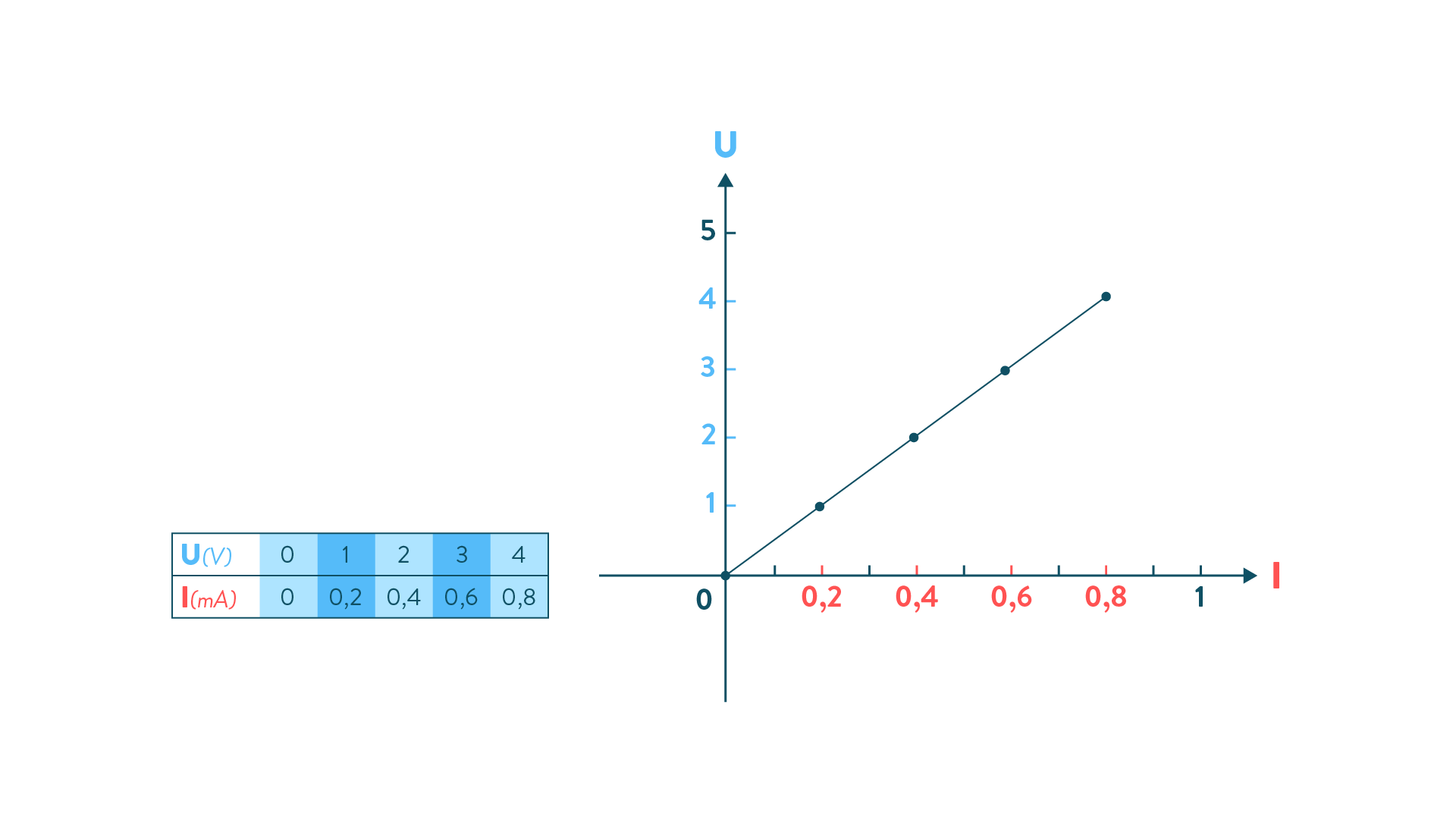 graphique proportionnalité intensité / résistance
