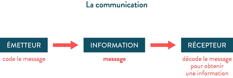 La communication, émetteur, information, récepteur