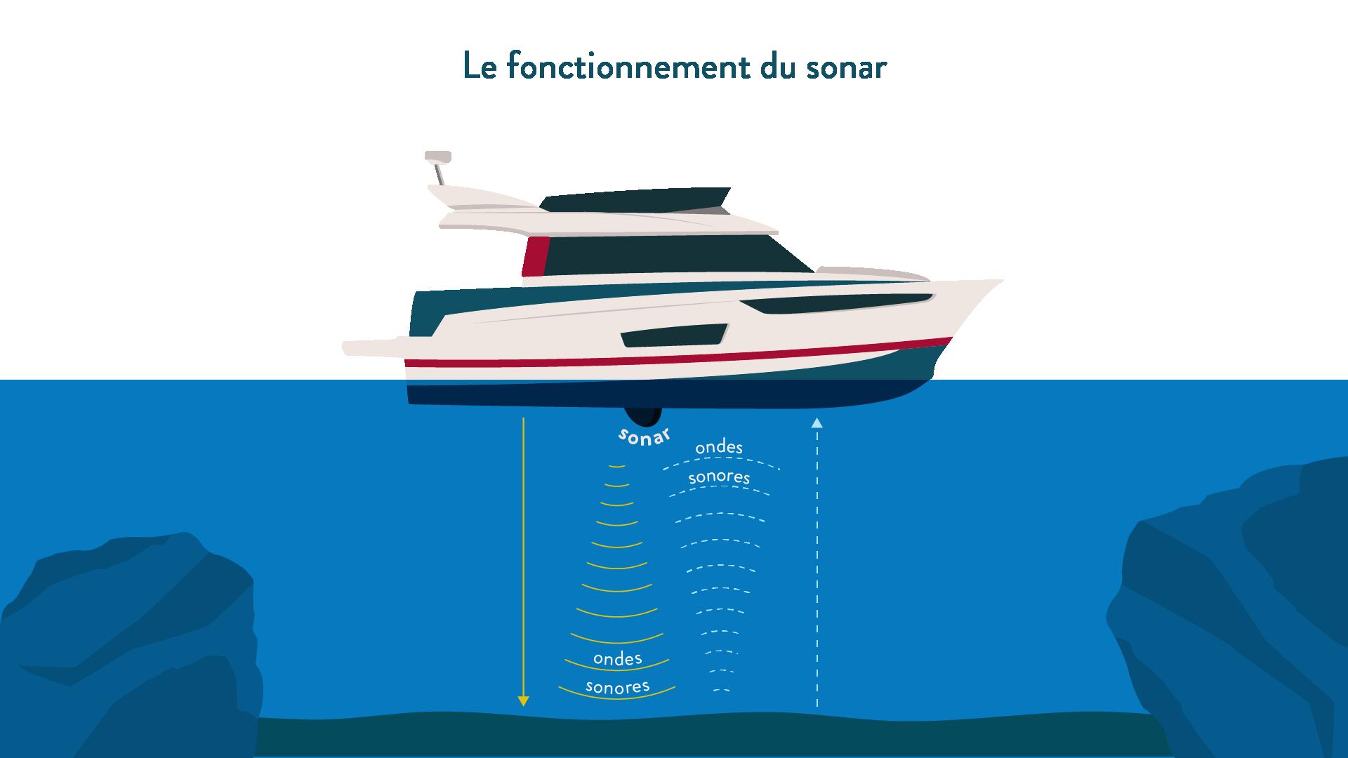 Le fonctionnement du sonar, ondes sonores