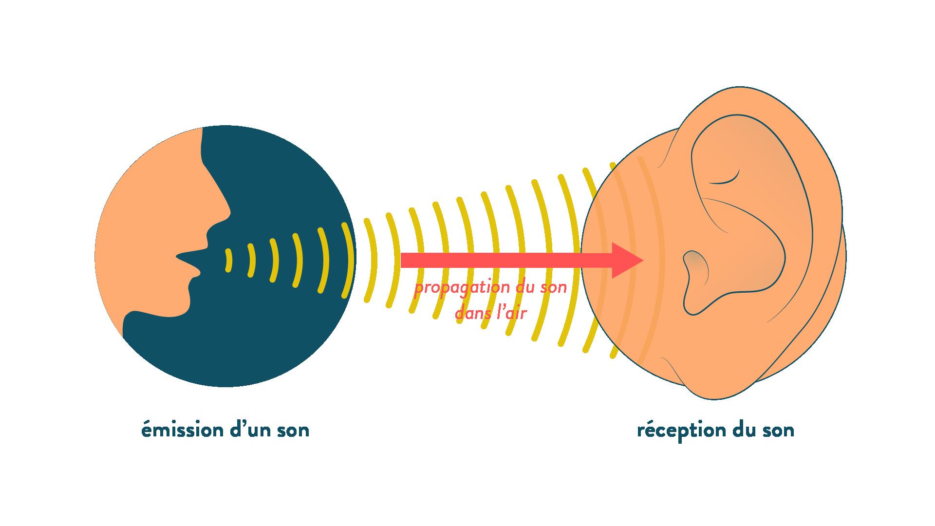 émission et réception d'un son