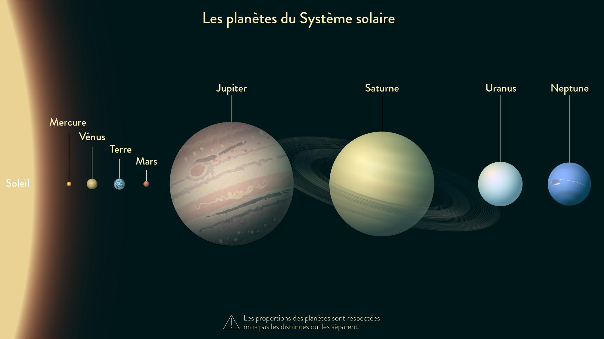 Les planètes du système solaire