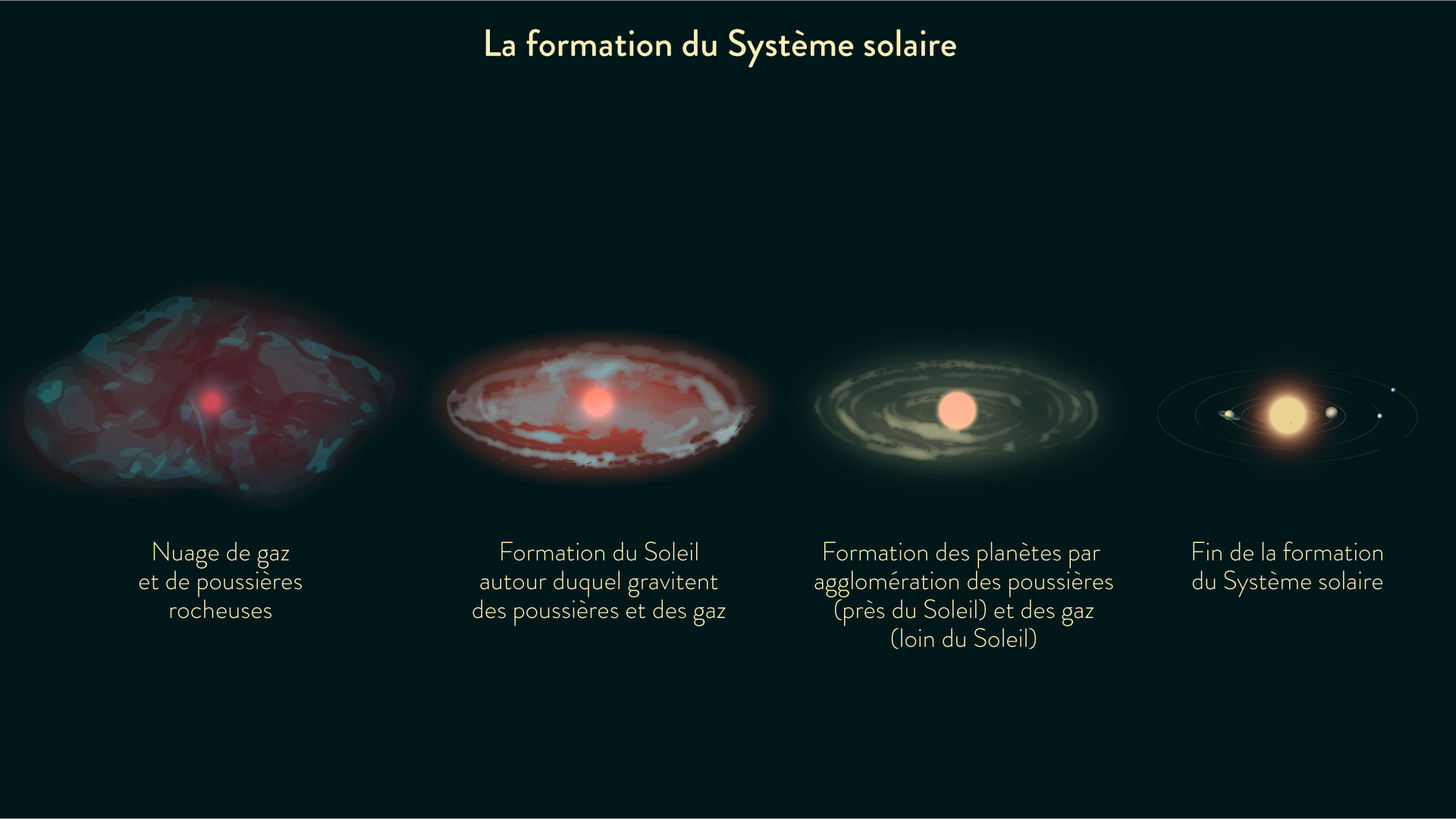 creation du systeme solaire