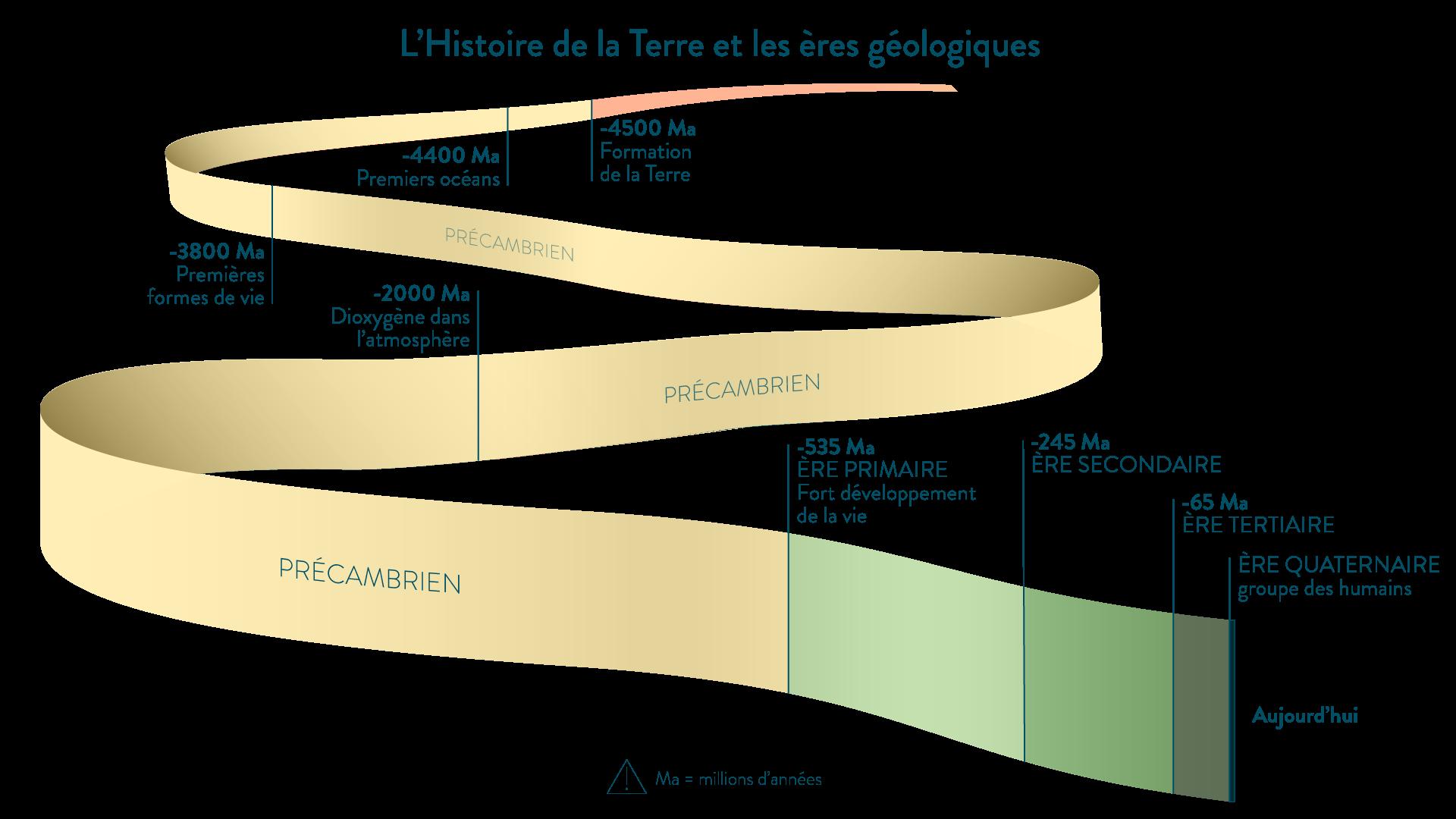 L'Histoire de la terre et les ères géologiques