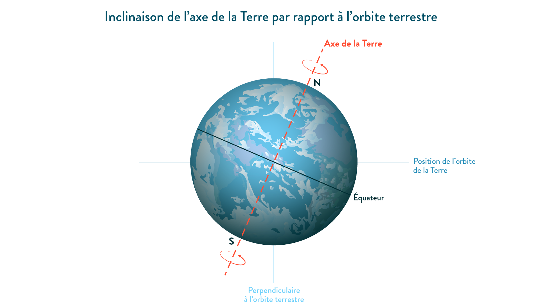 inclinaison de la terre