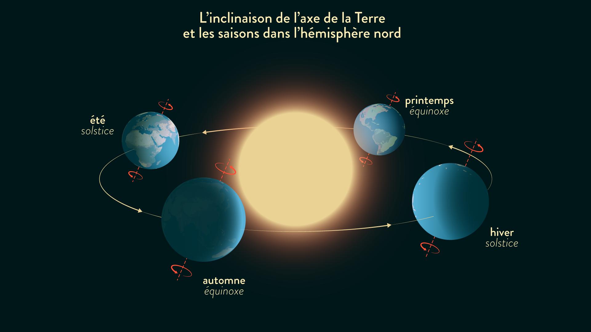 Inclinaison de l'axe de la Terre et les saisons dans l'hémisphère nord