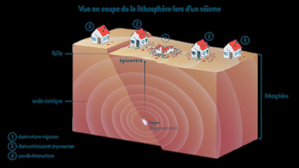 Vue en coupe de la lithosphère lors d'un séisme