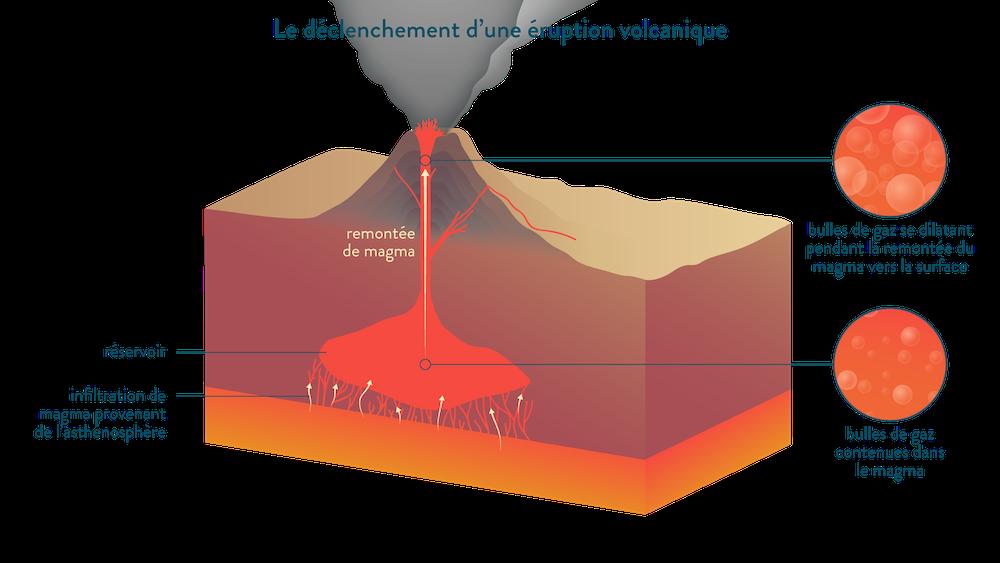 Le déclenchement d'une éruption volcanique