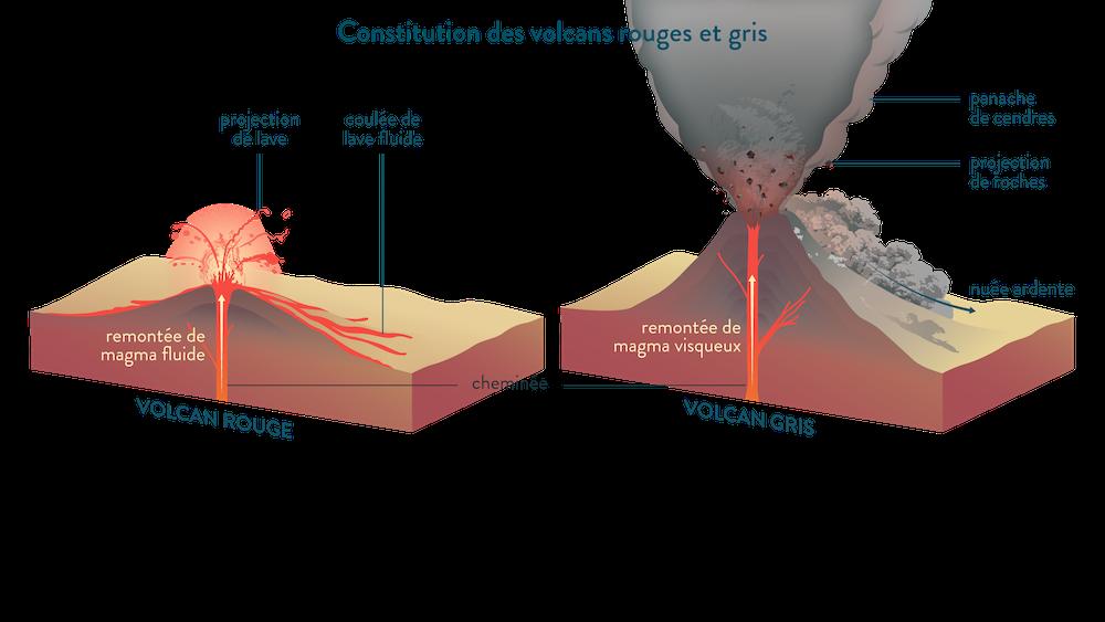 Constitution des volcans gris et rouges.