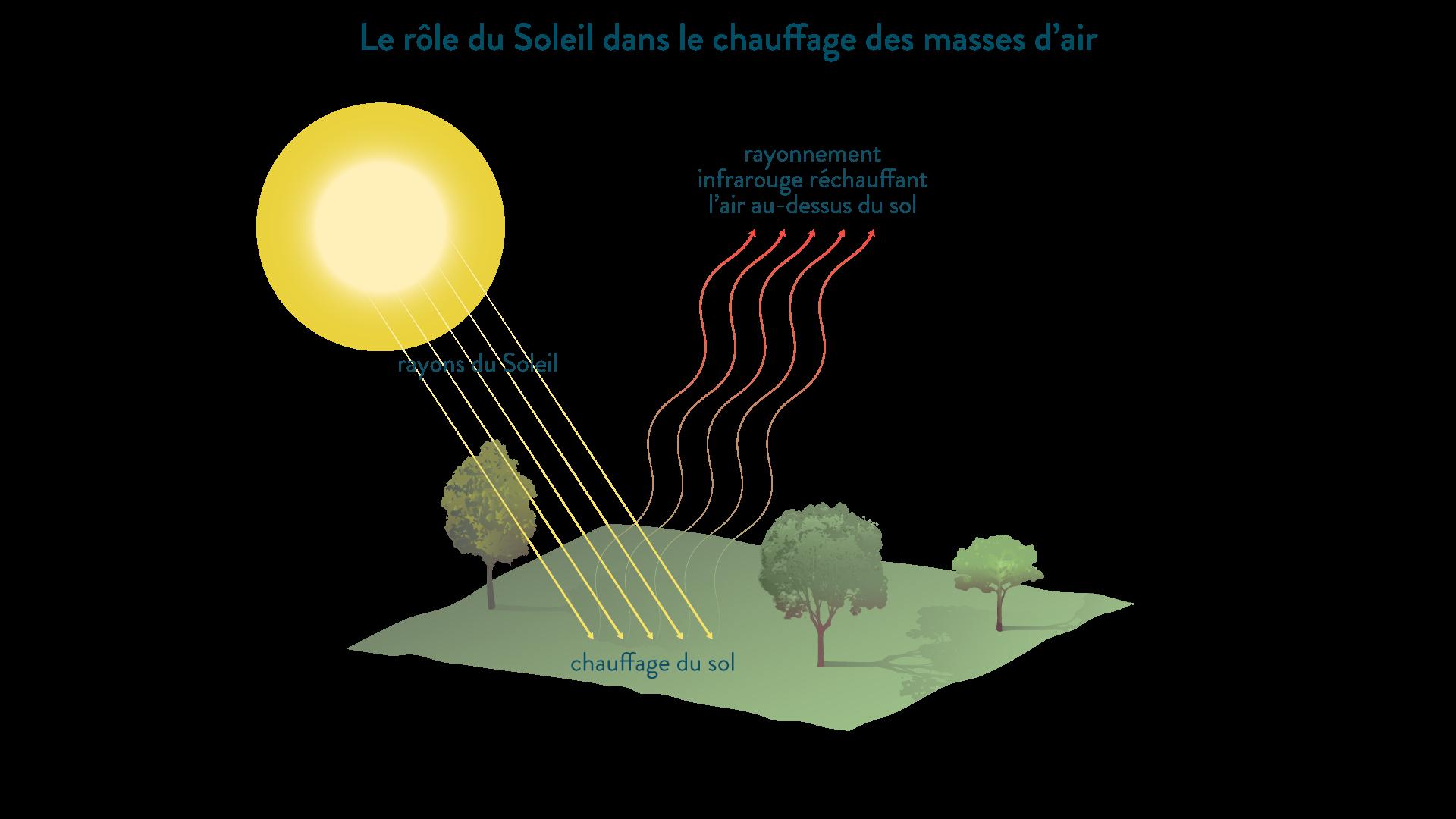 Le rôle du Soleil dans le chauffage des masses d'air
