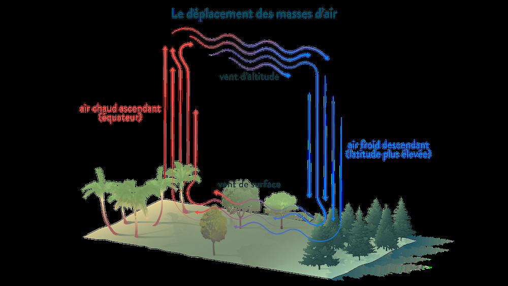 Le déplacement des masses d'air