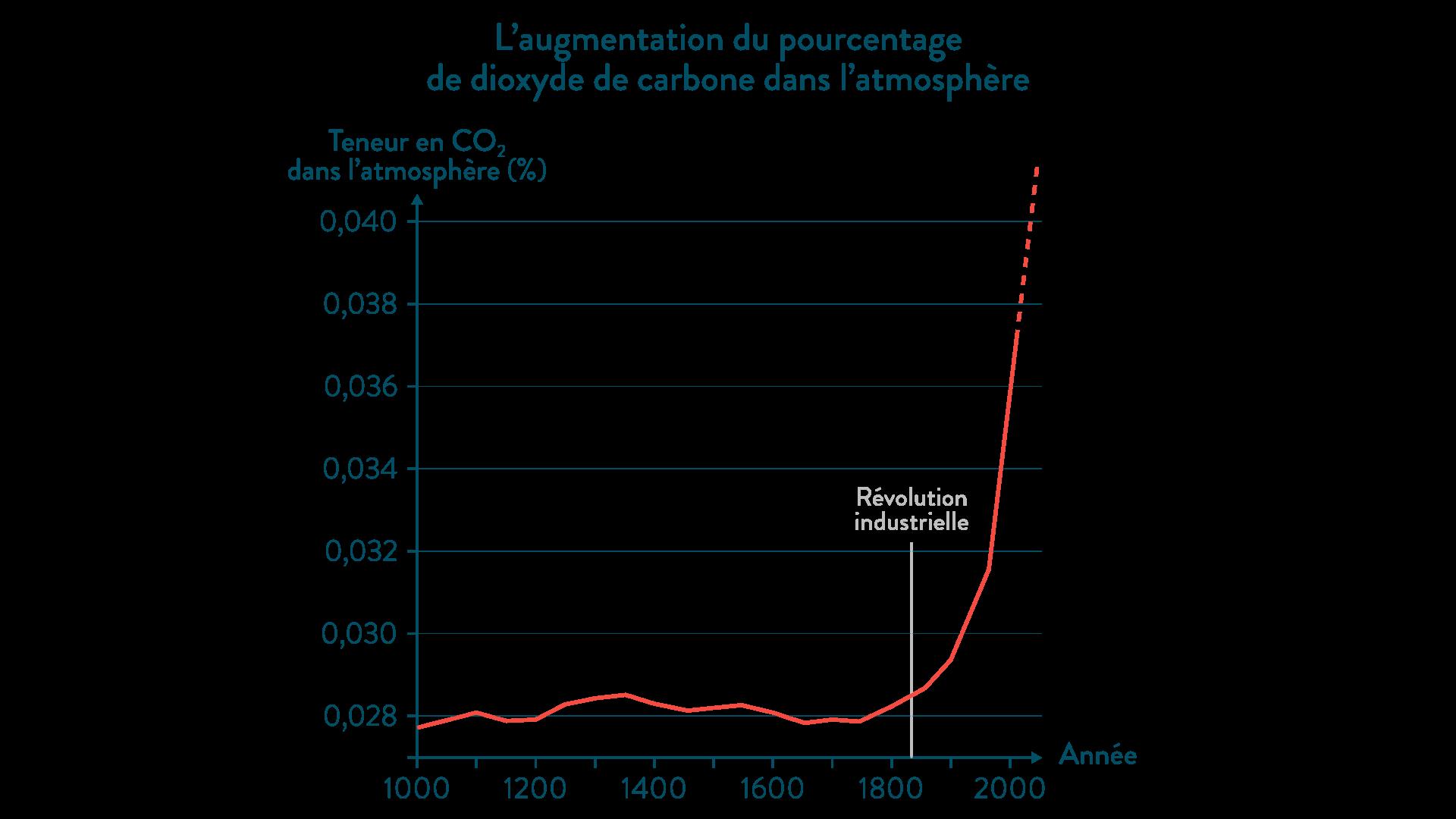 L'augmentation du pourcentage de dioxyde de carbone dans l'atmosphère