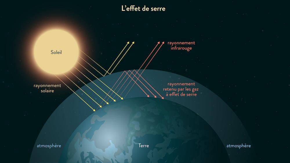 L'effet de serre-svt-cycle 4-schoolmouv