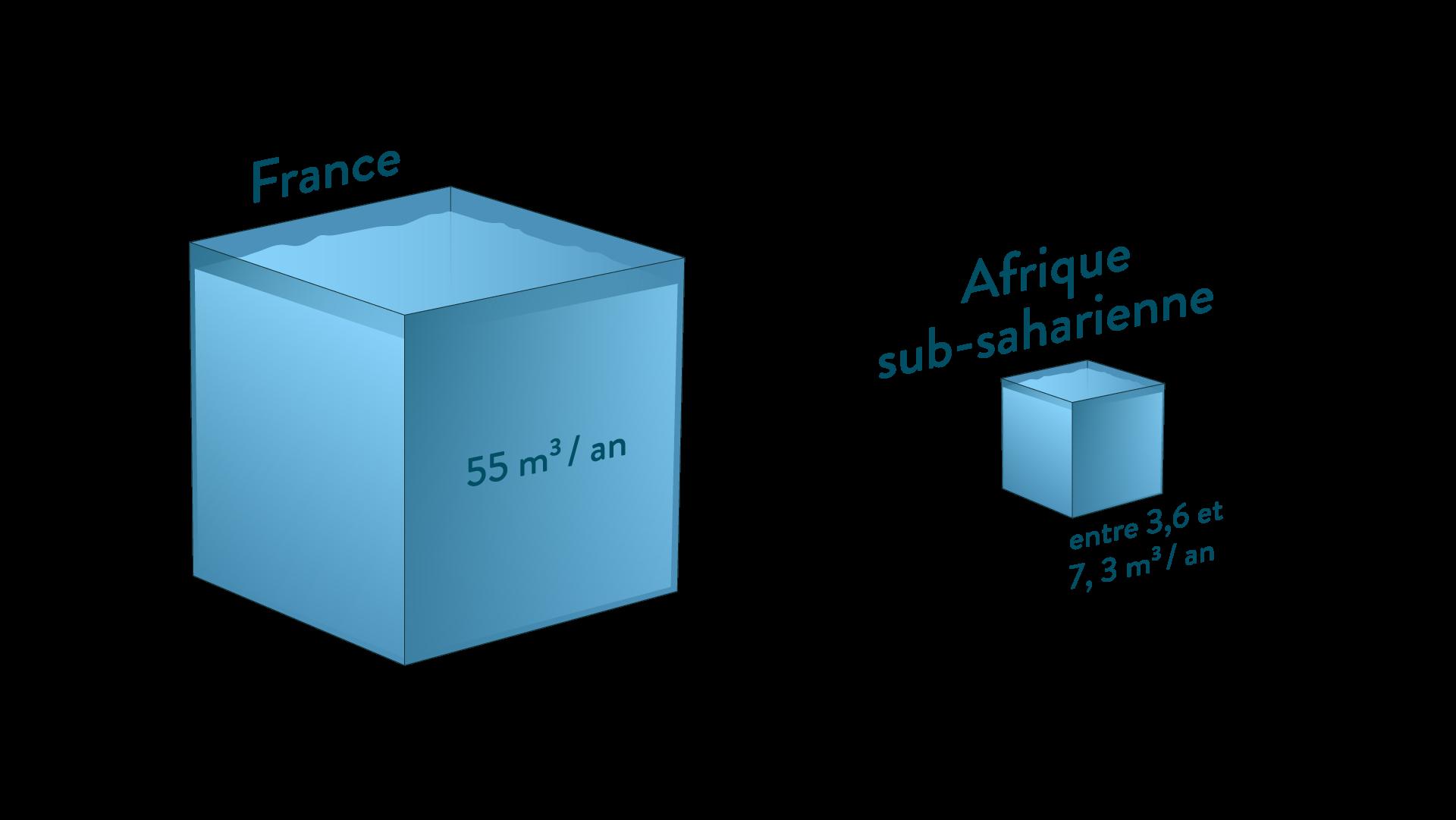 Consommation de l'eau en France et en Afrique sub-saharienne