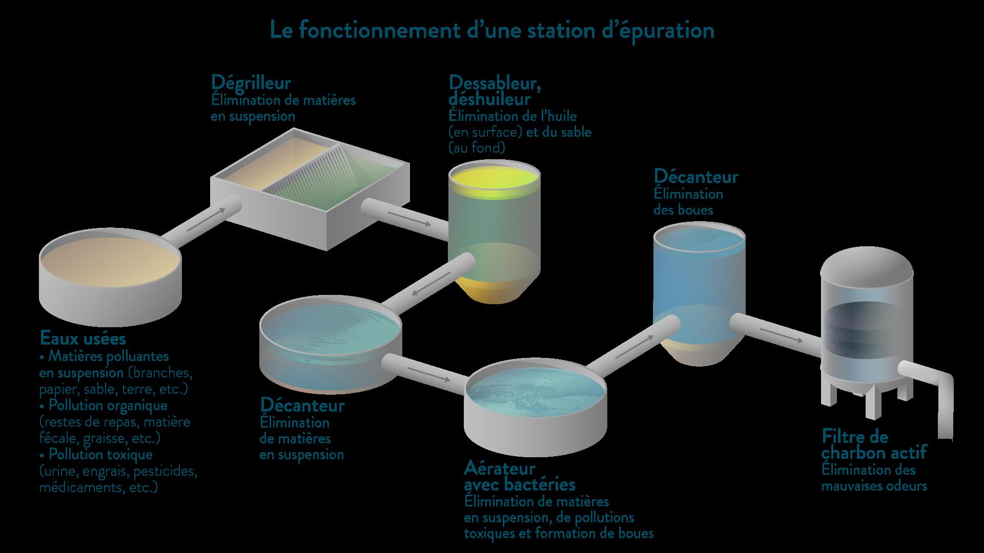 Le fonctionnement d'une station d'épuration