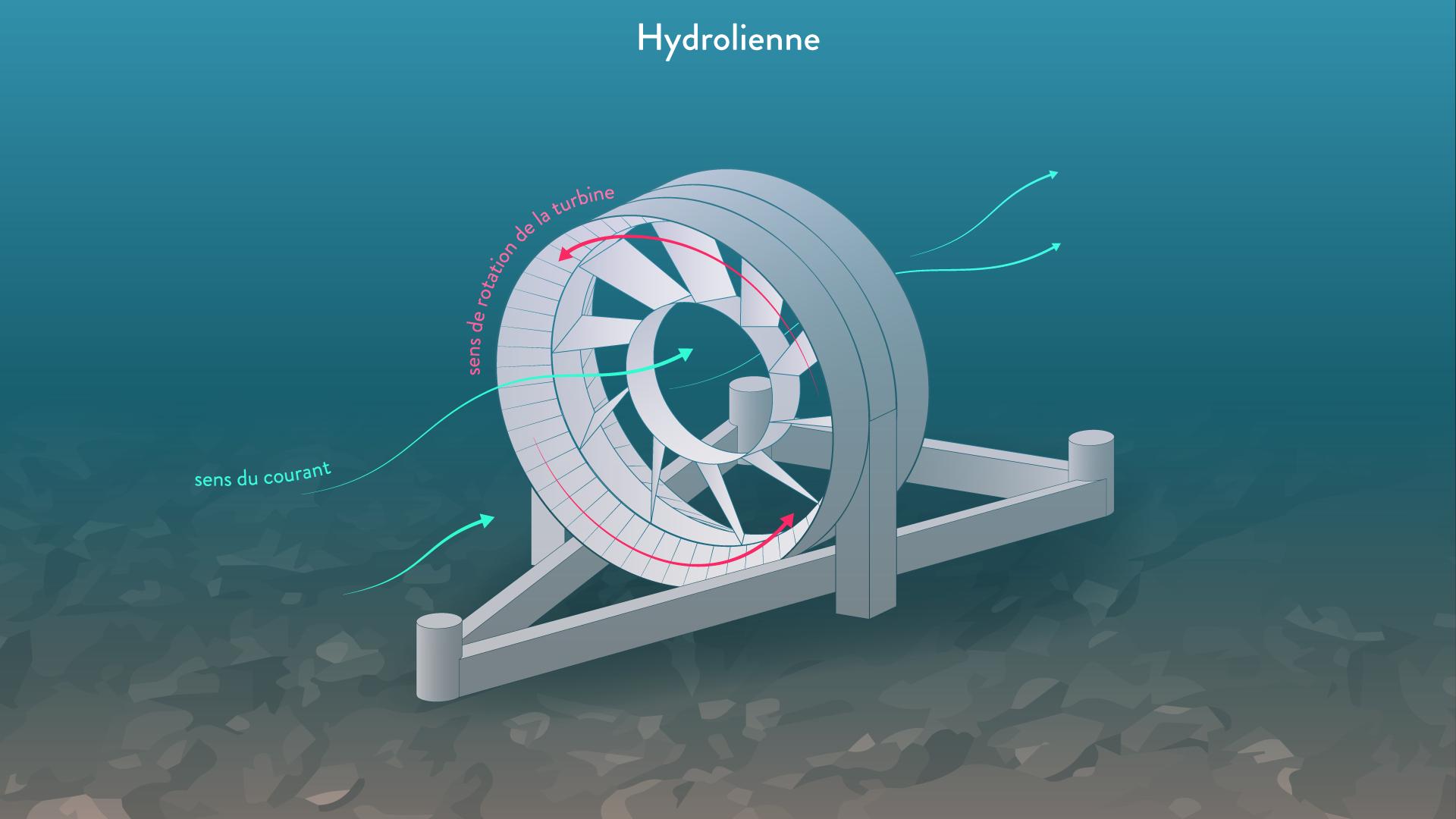 Hydrolienne