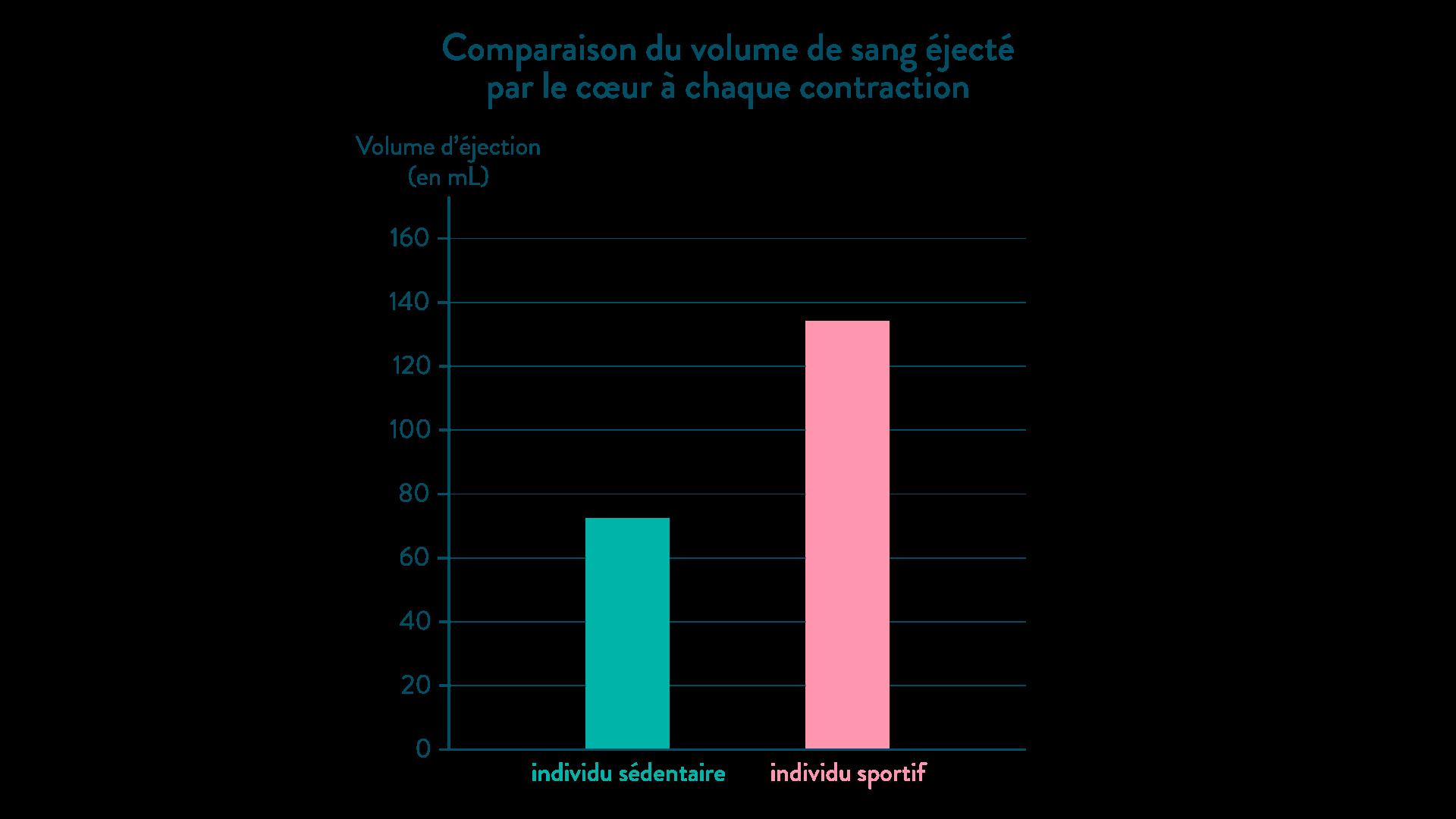 Graphique comparant le volume de sang éjecté par le cœur à chaque contraction, entre un sportif et un sédentaire