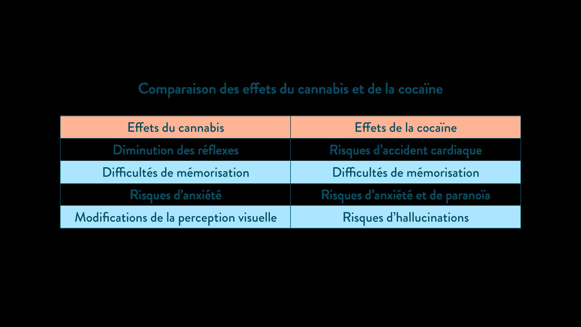 Comparaison des effets de la cocaïne et du cannabis