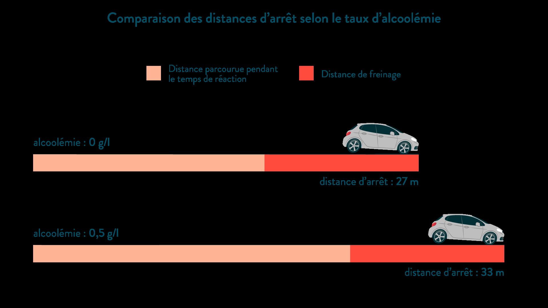 Comparaison des distances d'arrêt selon le taux d'alcoolémie