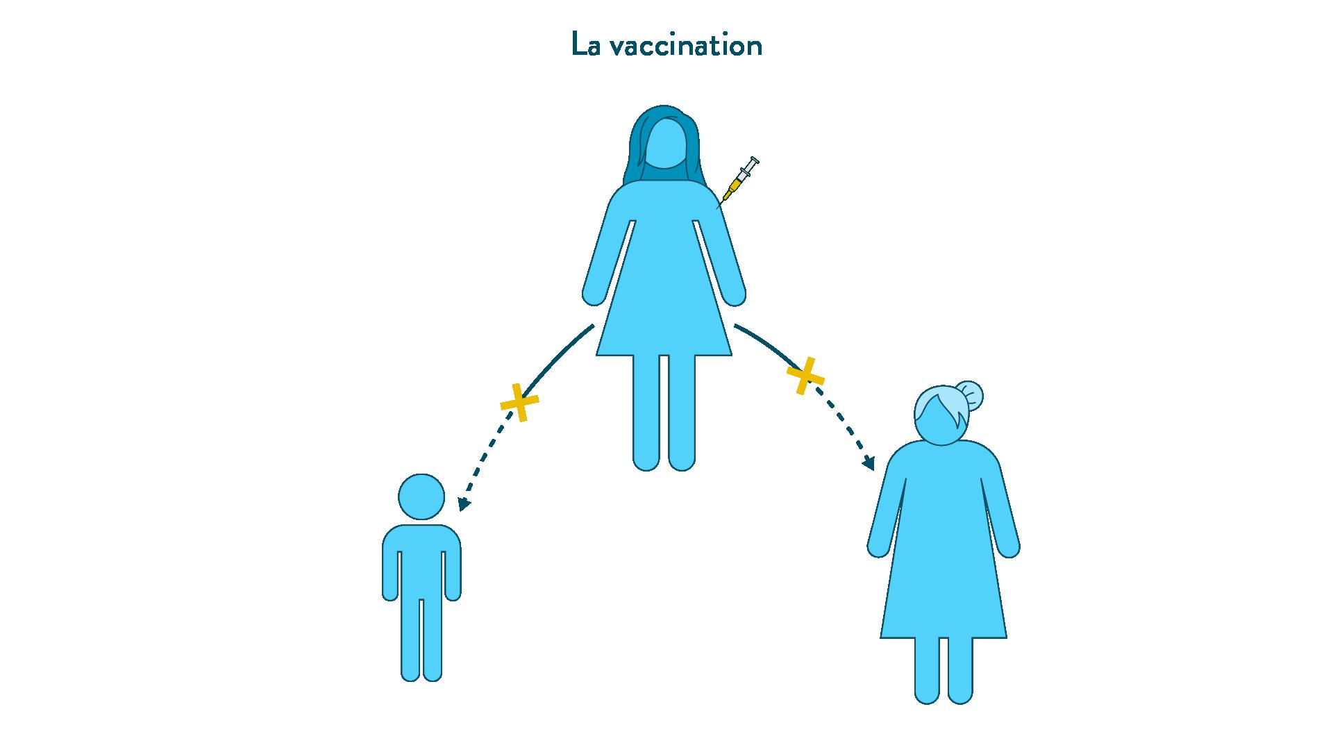 Le rôle préventif de la vaccination à l'échelle d'une population