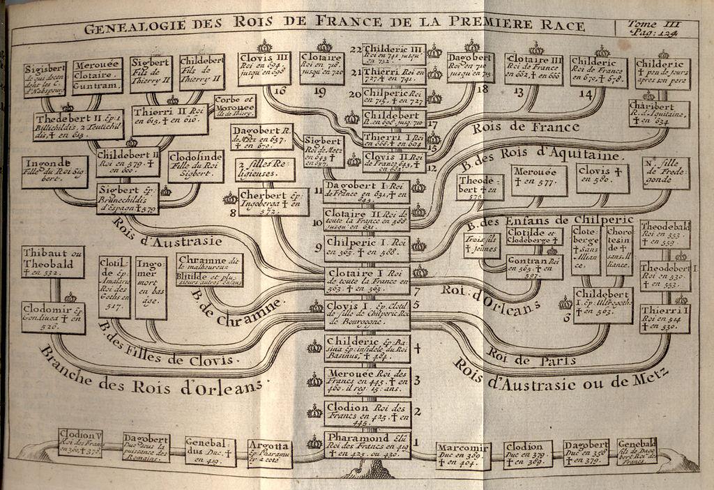 généalogie des rois France