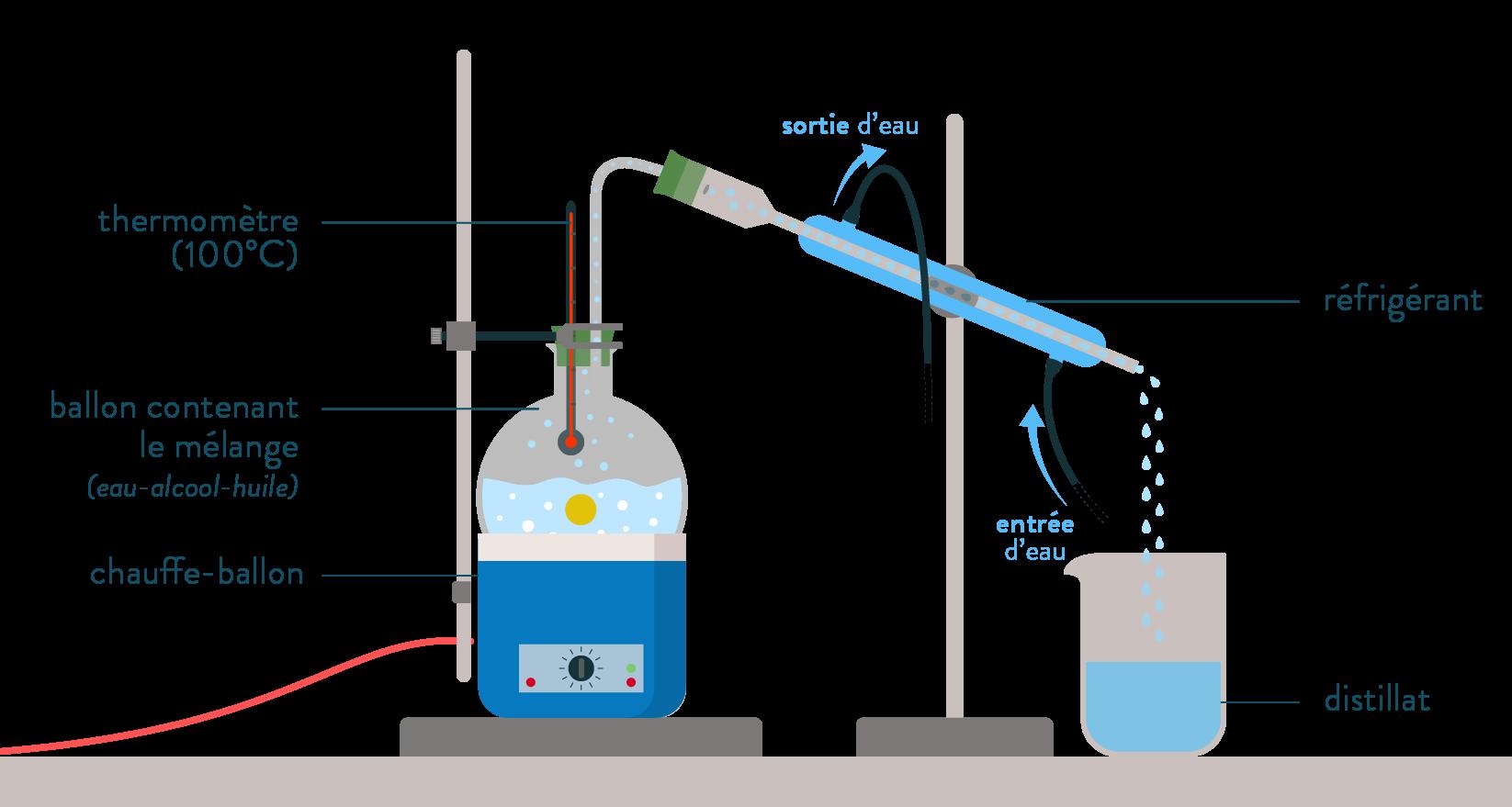 Distillation réfrigérant droit-schoolmouv-matériel-physique-chimie