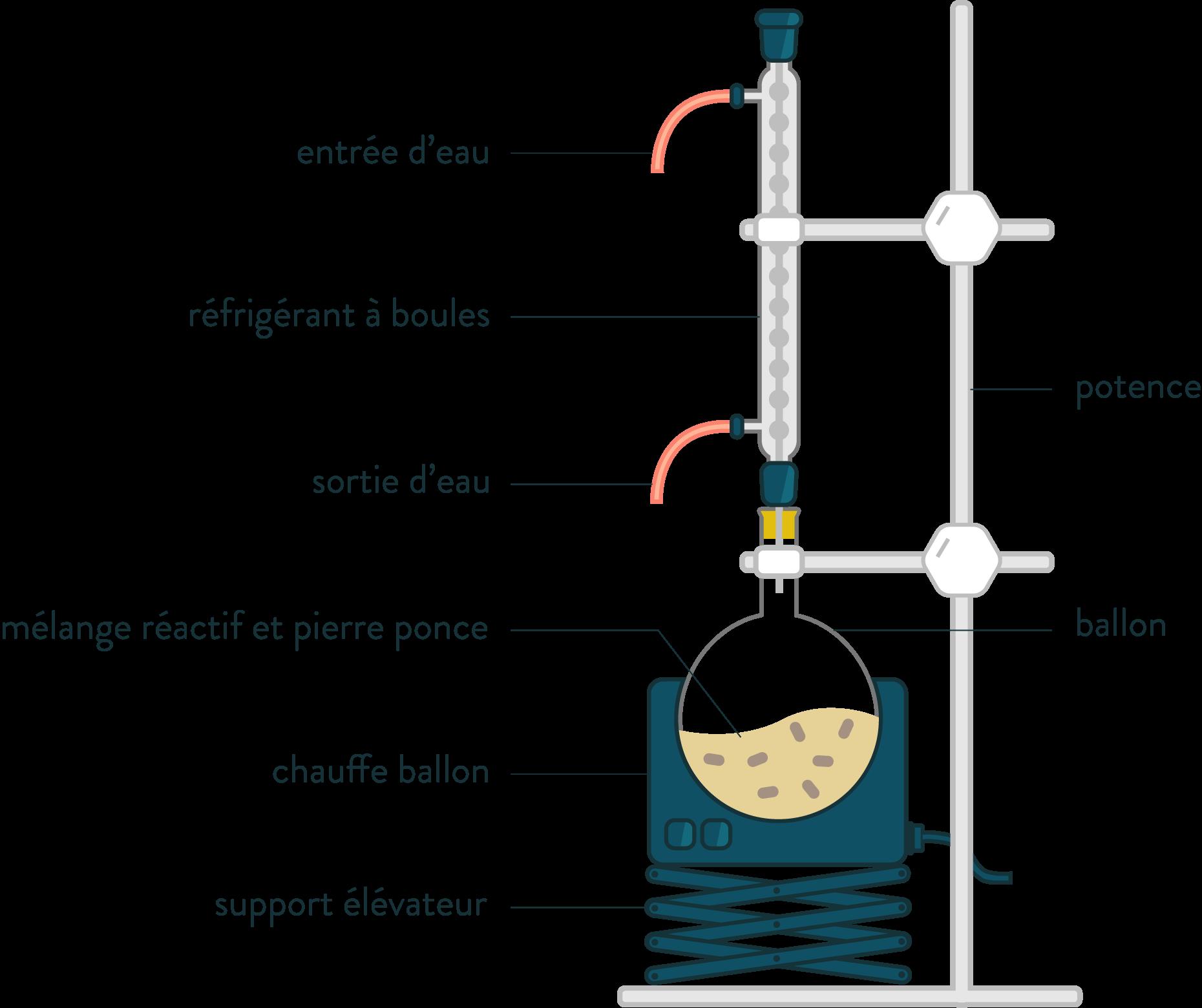 Montage à reflux chauffage-réfrigérant à boules-matériel-physique-chimie-schoolmouv