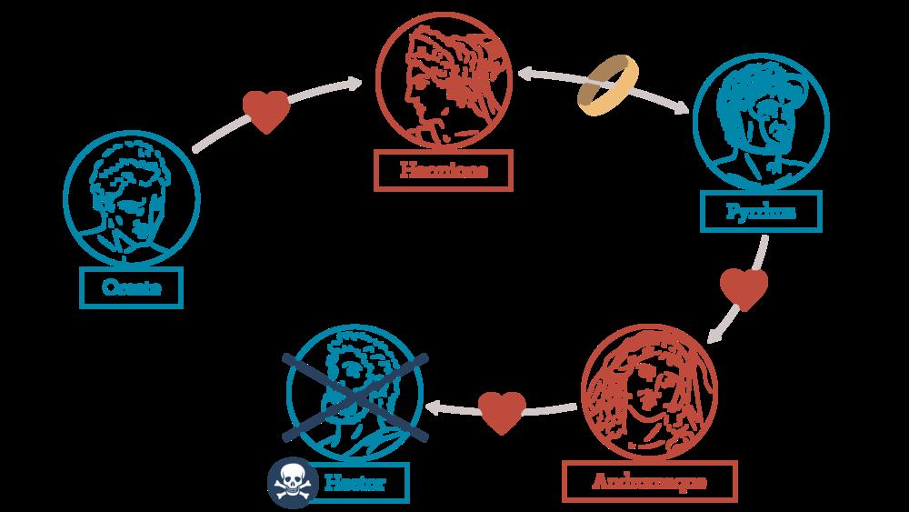 Andromaque: une chaîne amoureuse fatale
