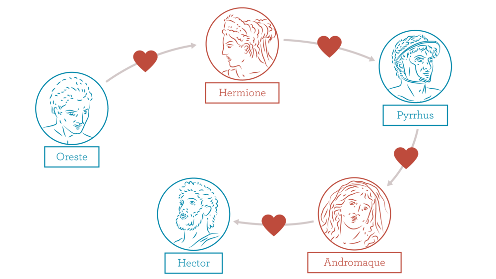 Oreste aime Hermione, qui aime Pyrrhus, qui aime Andromaque, qui aime Hector
