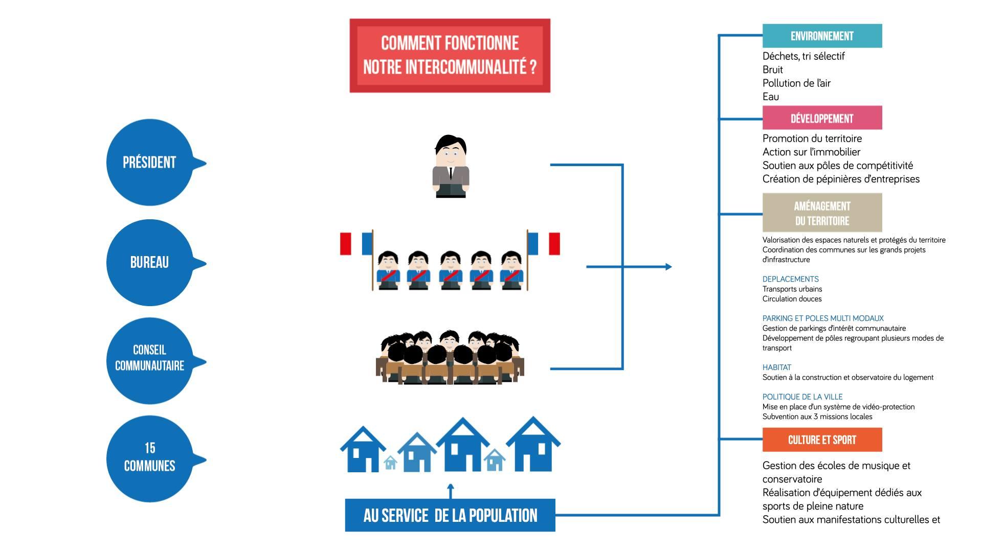 Organigramme du fonctionnement des EPCI