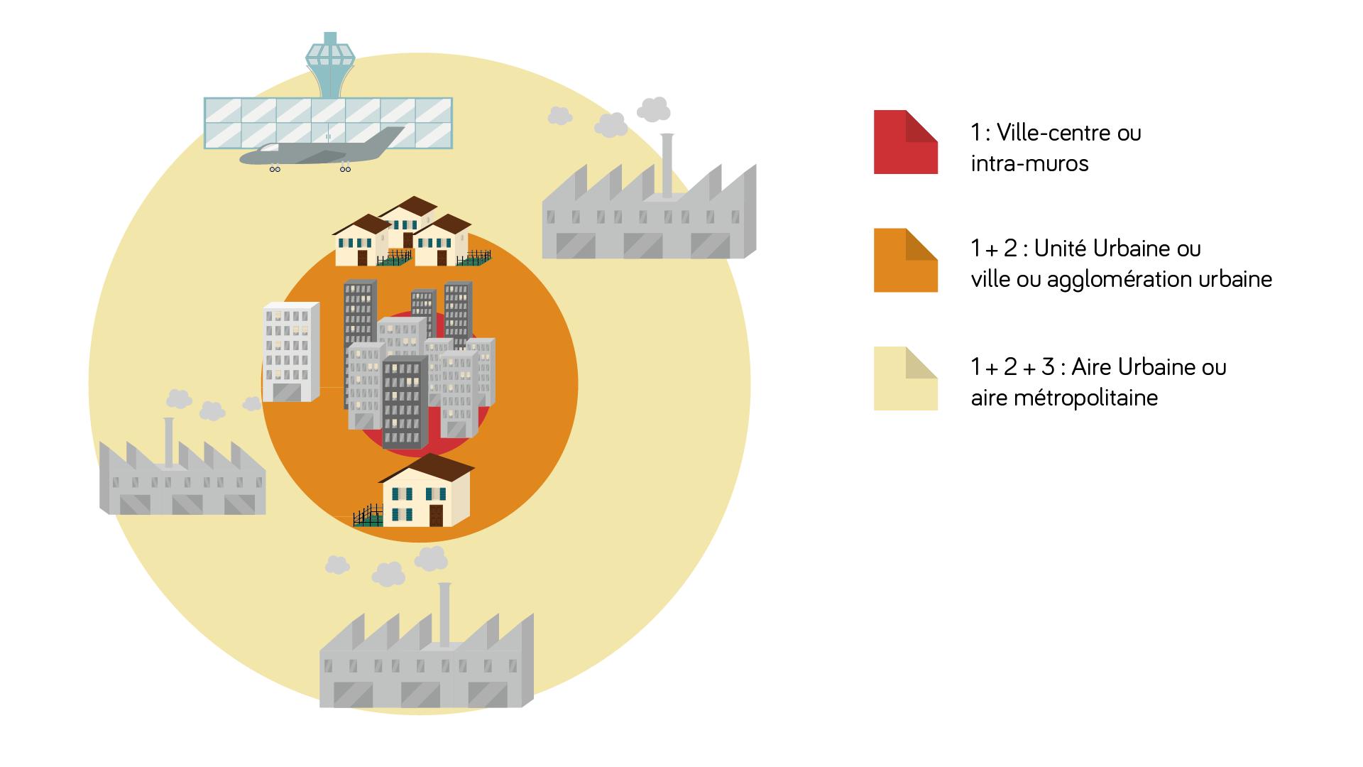Schéma d'une aire urbaine géographie 3e