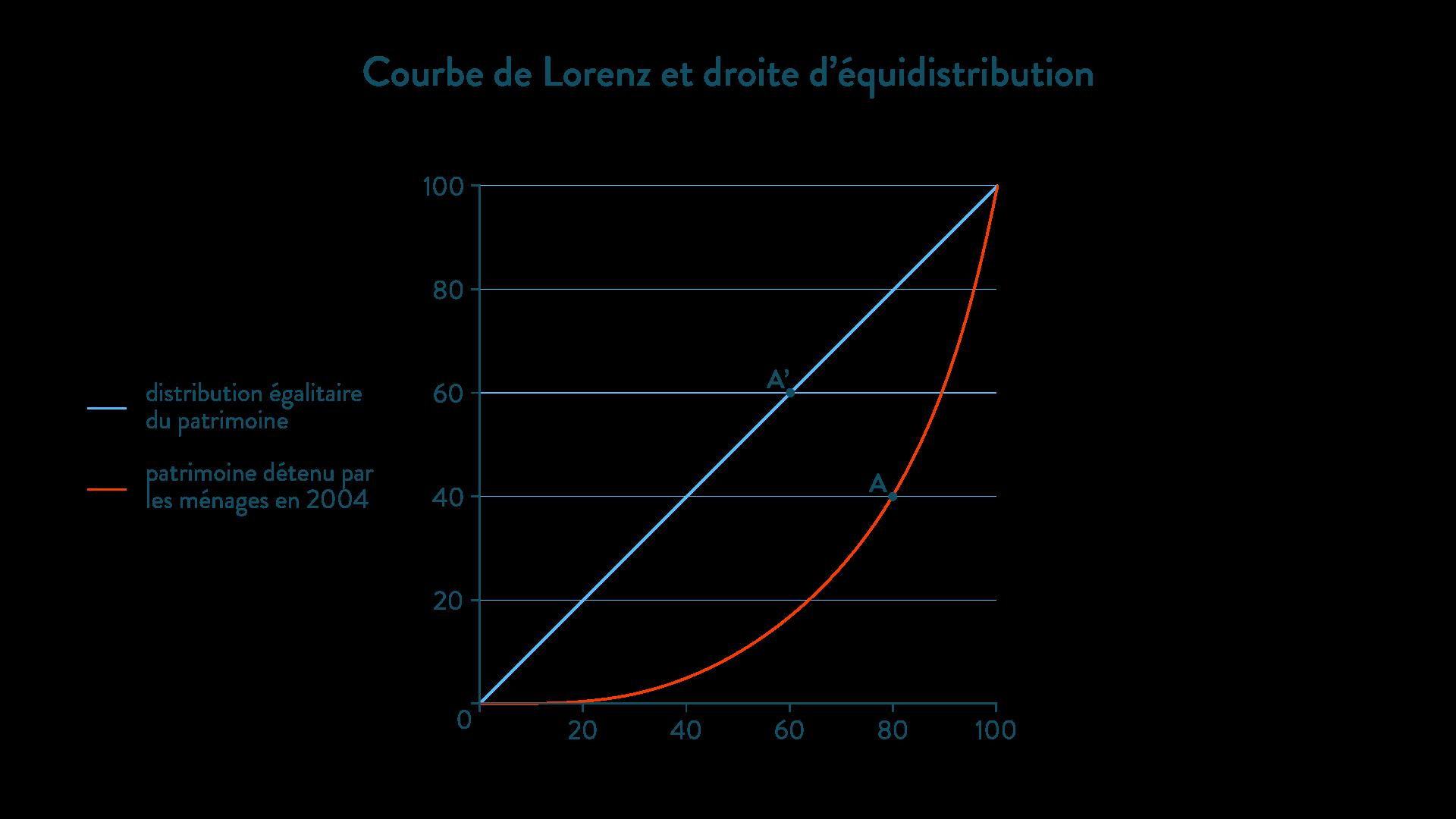 Courbe de Lorenz et droite d'équidistribution méthode ses