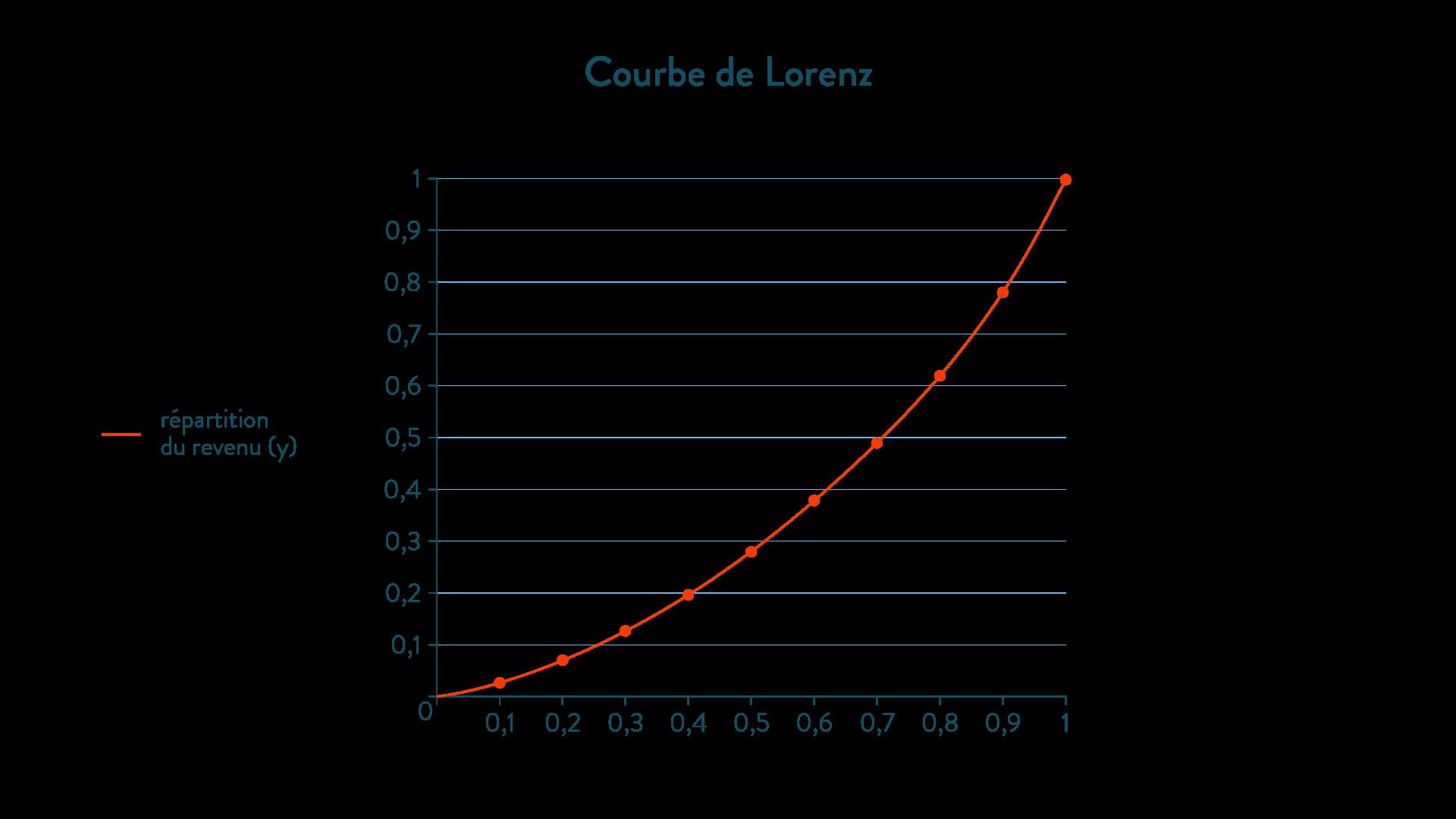 Courbe de Lorenz méthode ses