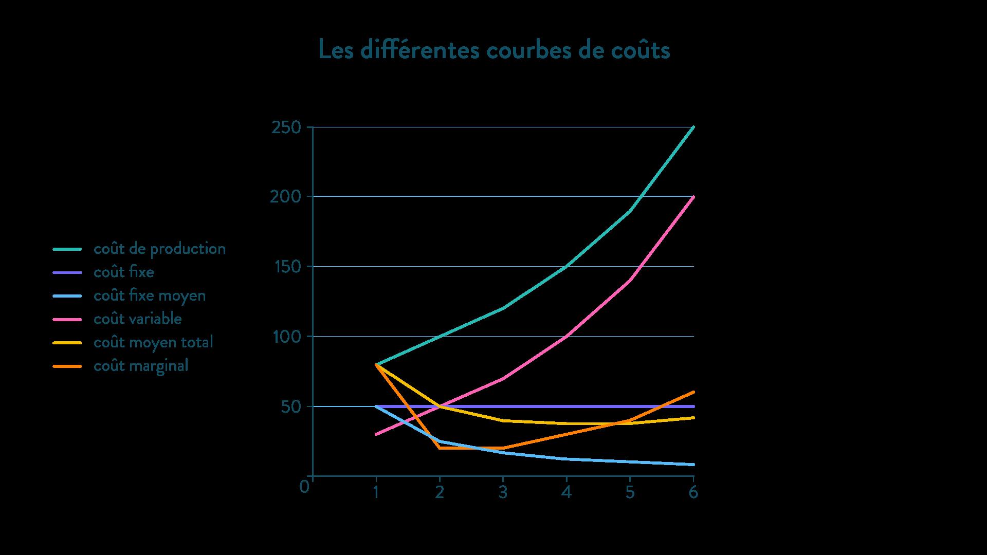 les courbes de coûts méthode ses