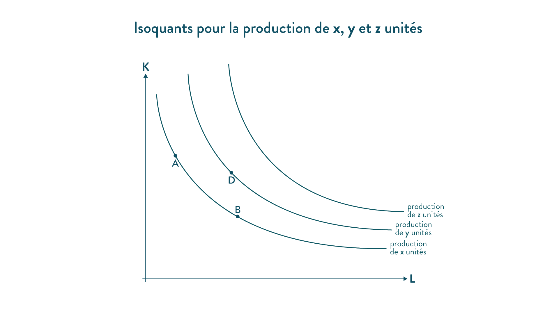 Isoquants fonction de production méthode ses